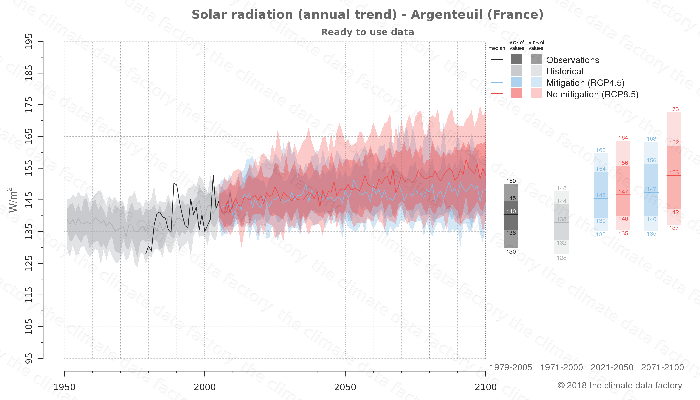 Graphic of projected solar radiation for Argenteuil (France) under two climate change mitigation policy scenarios (RCP4.5, RCP8.5). Represented climate data are processed (bias-adjusted and quality controlled) data from IPCC models. https://theclimatedatafactory.com