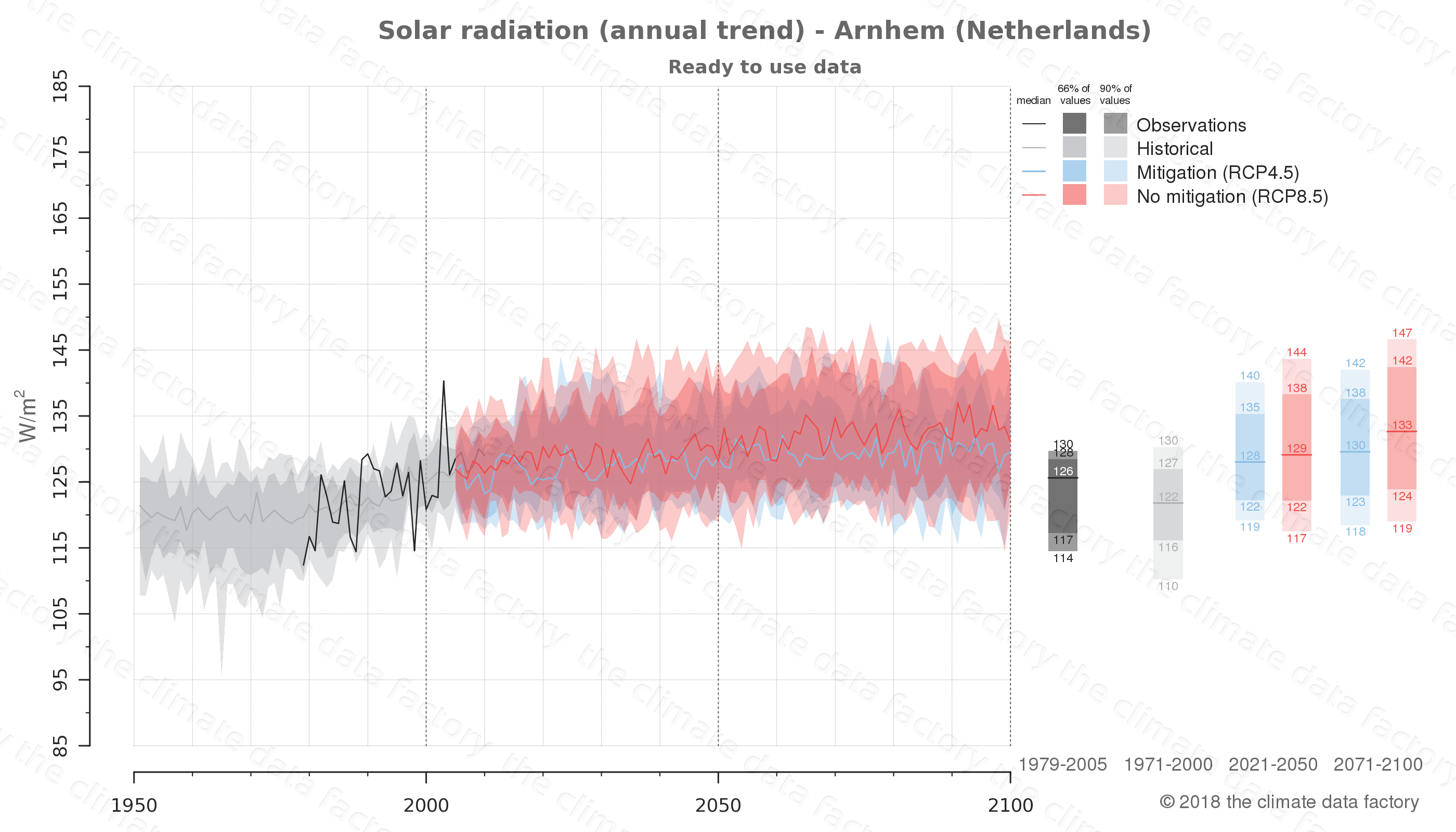 Graphic of projected solar radiation for Arnhem (Netherlands) under two climate change mitigation policy scenarios (RCP4.5, RCP8.5). Represented climate data are processed (bias-adjusted and quality controlled) data from IPCC models. https://theclimatedatafactory.com