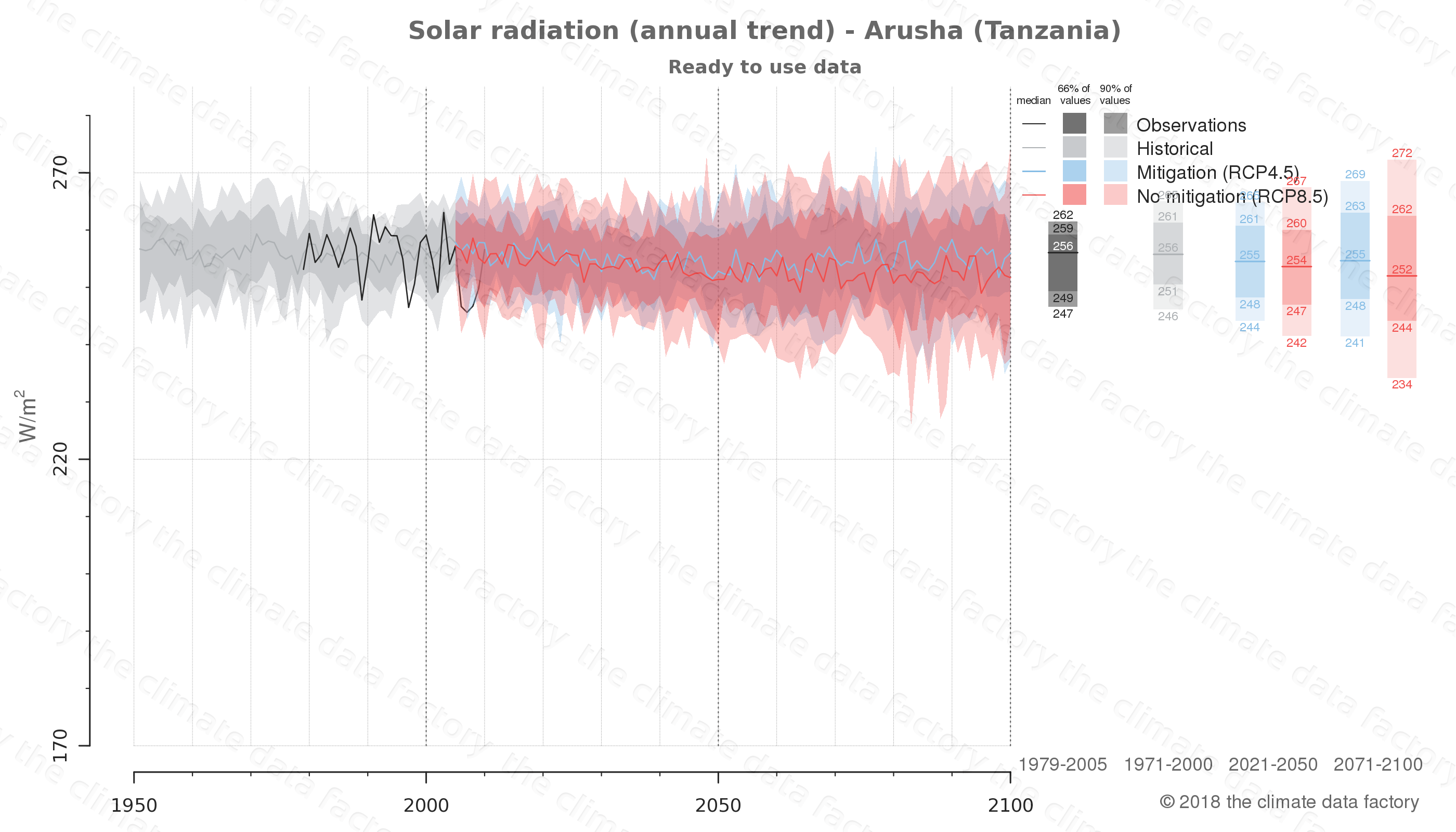 Graphic of projected solar radiation for Arusha (Tanzania) under two climate change mitigation policy scenarios (RCP4.5, RCP8.5). Represented climate data are processed (bias-adjusted and quality controlled) data from IPCC models. https://theclimatedatafactory.com