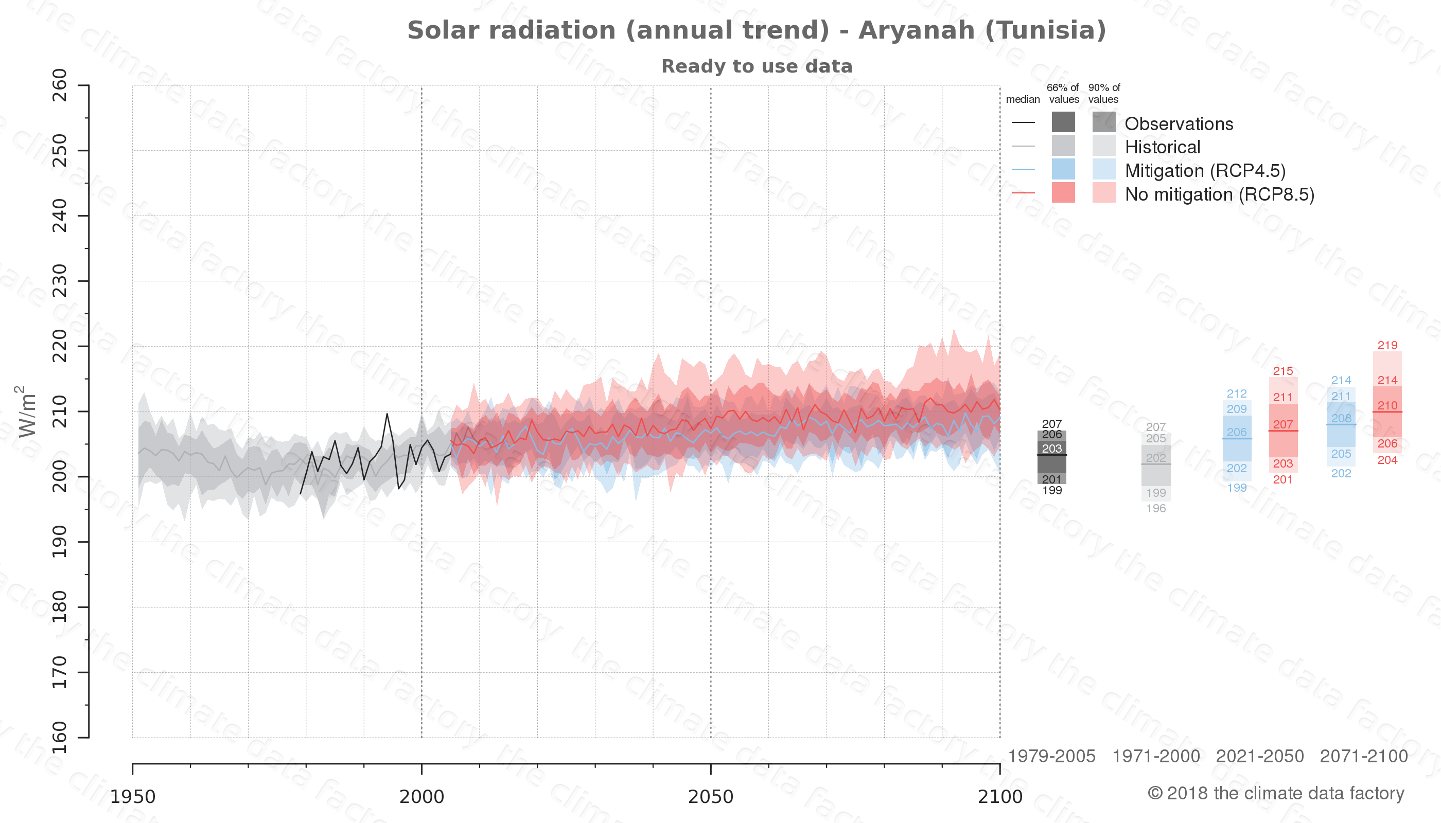 Graphic of projected solar radiation for Aryanah (Tunisia) under two climate change mitigation policy scenarios (RCP4.5, RCP8.5). Represented climate data are processed (bias-adjusted and quality controlled) data from IPCC models. https://theclimatedatafactory.com