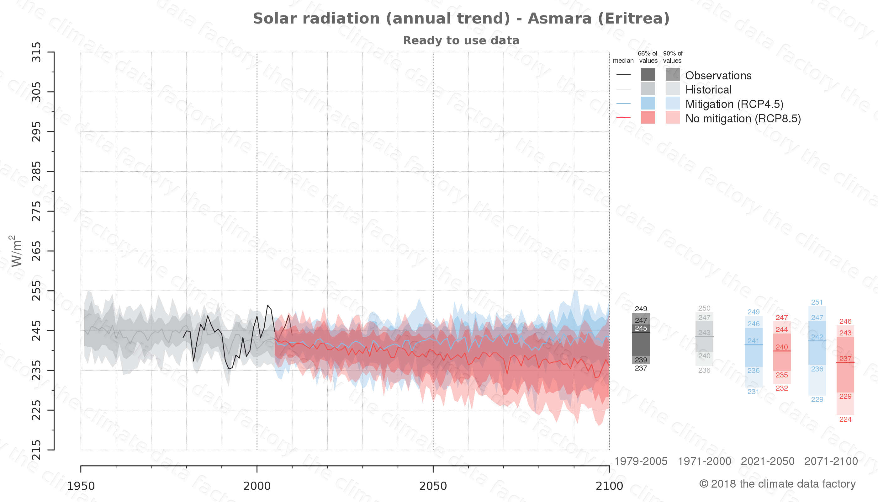 Graphic of projected solar radiation for Asmara (Eritrea) under two climate change mitigation policy scenarios (RCP4.5, RCP8.5). Represented climate data are processed (bias-adjusted and quality controlled) data from IPCC models. https://theclimatedatafactory.com