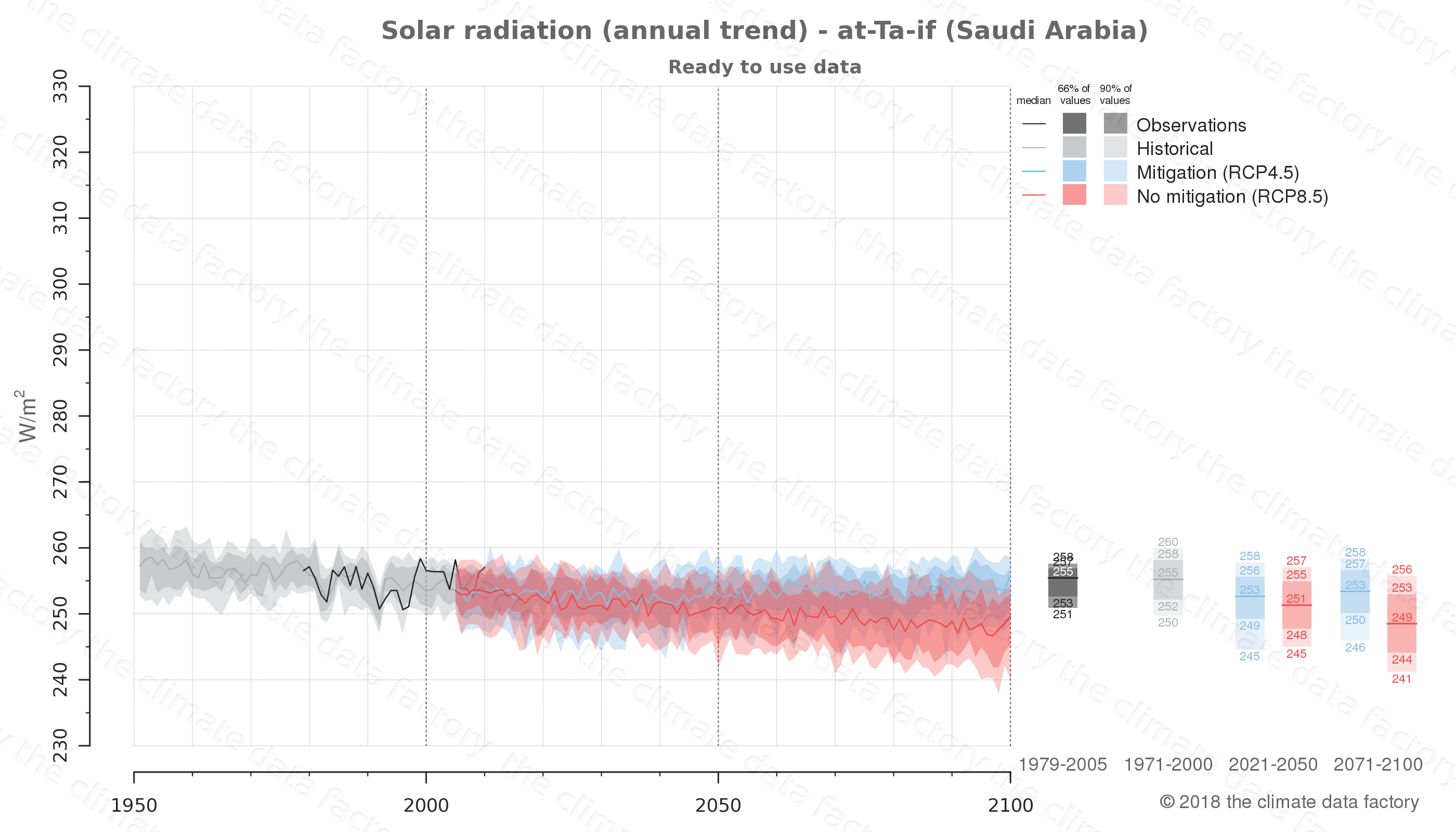 Graphic of projected solar radiation for at-Ta-if (Saudi Arabia) under two climate change mitigation policy scenarios (RCP4.5, RCP8.5). Represented climate data are processed (bias-adjusted and quality controlled) data from IPCC models. https://theclimatedatafactory.com