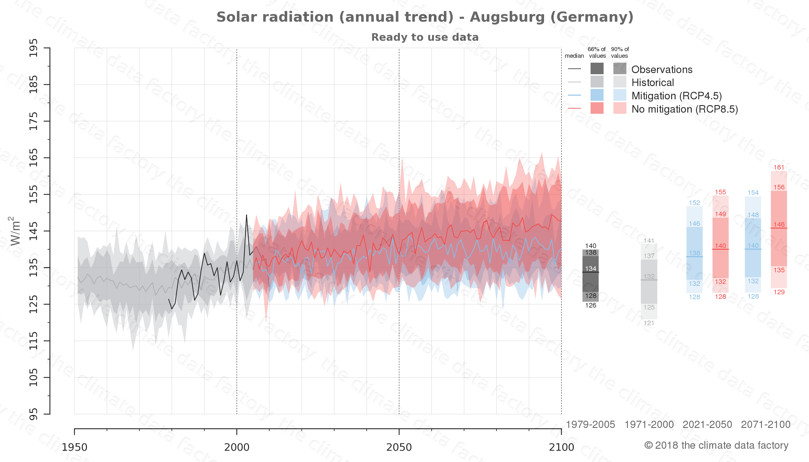 Graphic of projected solar radiation for Augsburg (Germany) under two climate change mitigation policy scenarios (RCP4.5, RCP8.5). Represented climate data are processed (bias-adjusted and quality controlled) data from IPCC models. https://theclimatedatafactory.com