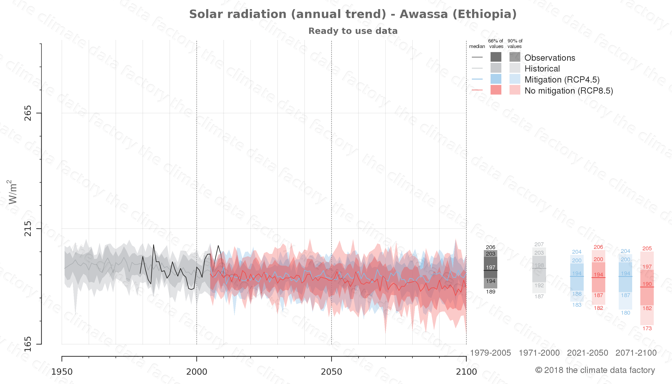 Graphic of projected solar radiation for Awassa (Ethiopia) under two climate change mitigation policy scenarios (RCP4.5, RCP8.5). Represented climate data are processed (bias-adjusted and quality controlled) data from IPCC models. https://theclimatedatafactory.com