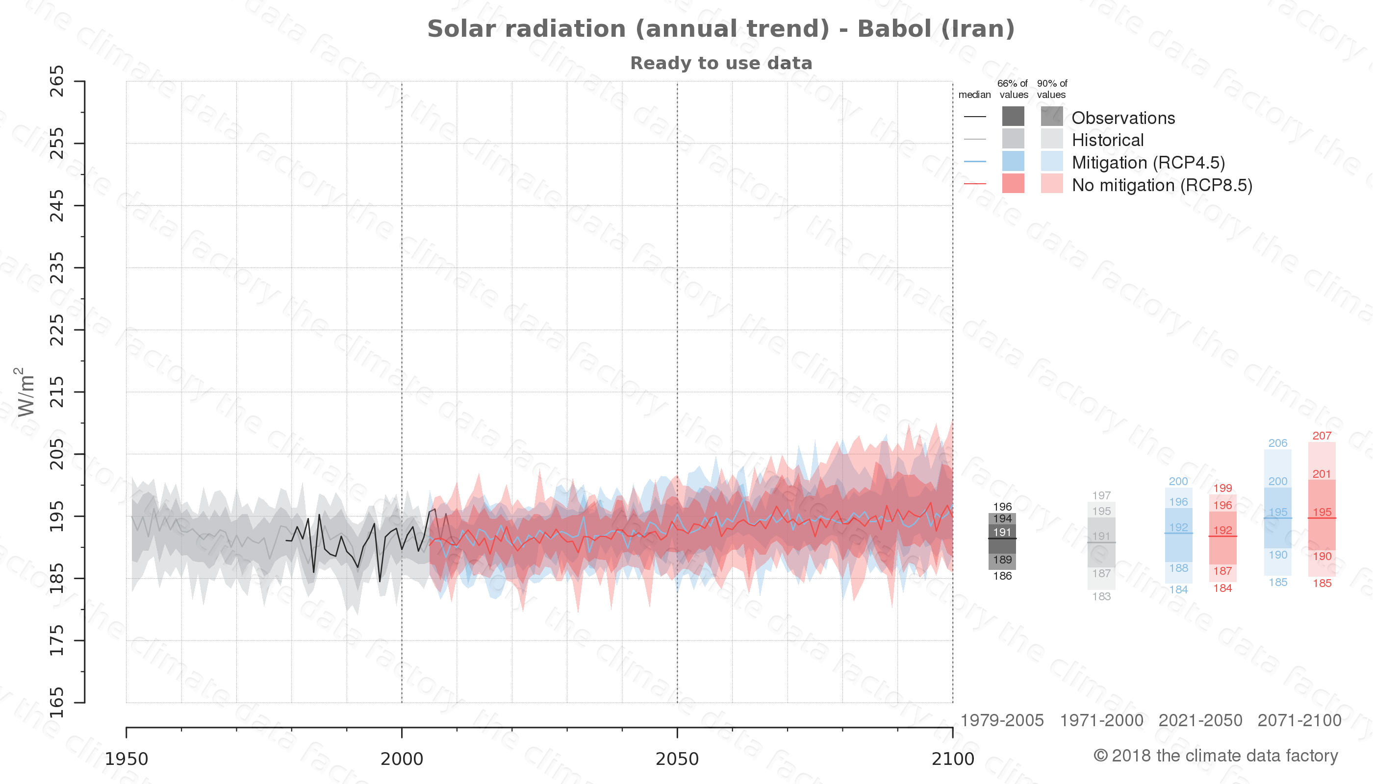 Graphic of projected solar radiation for Babol (Iran) under two climate change mitigation policy scenarios (RCP4.5, RCP8.5). Represented climate data are processed (bias-adjusted and quality controlled) data from IPCC models. https://theclimatedatafactory.com