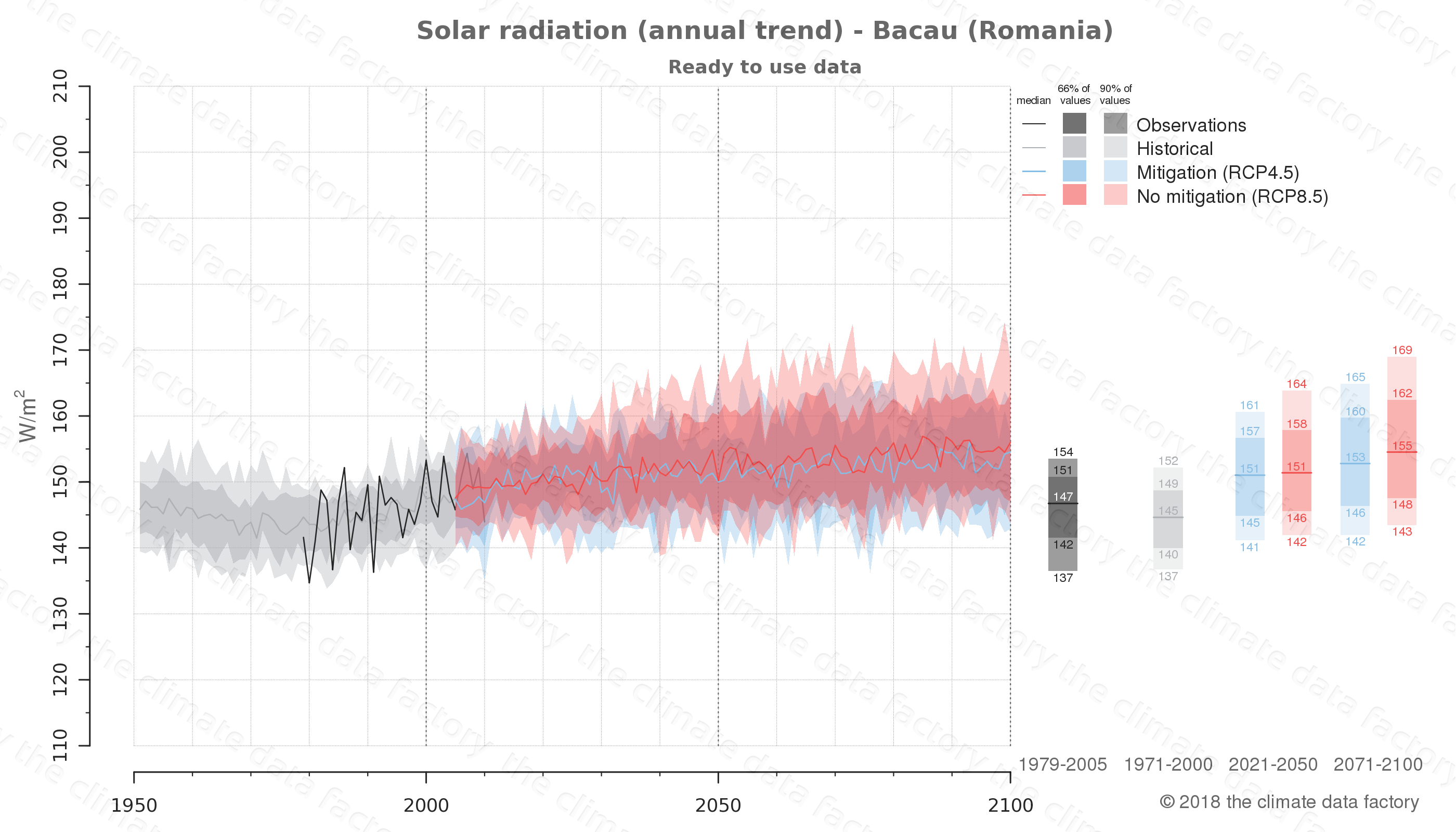 Graphic of projected solar radiation for Bacau (Romania) under two climate change mitigation policy scenarios (RCP4.5, RCP8.5). Represented climate data are processed (bias-adjusted and quality controlled) data from IPCC models. https://theclimatedatafactory.com