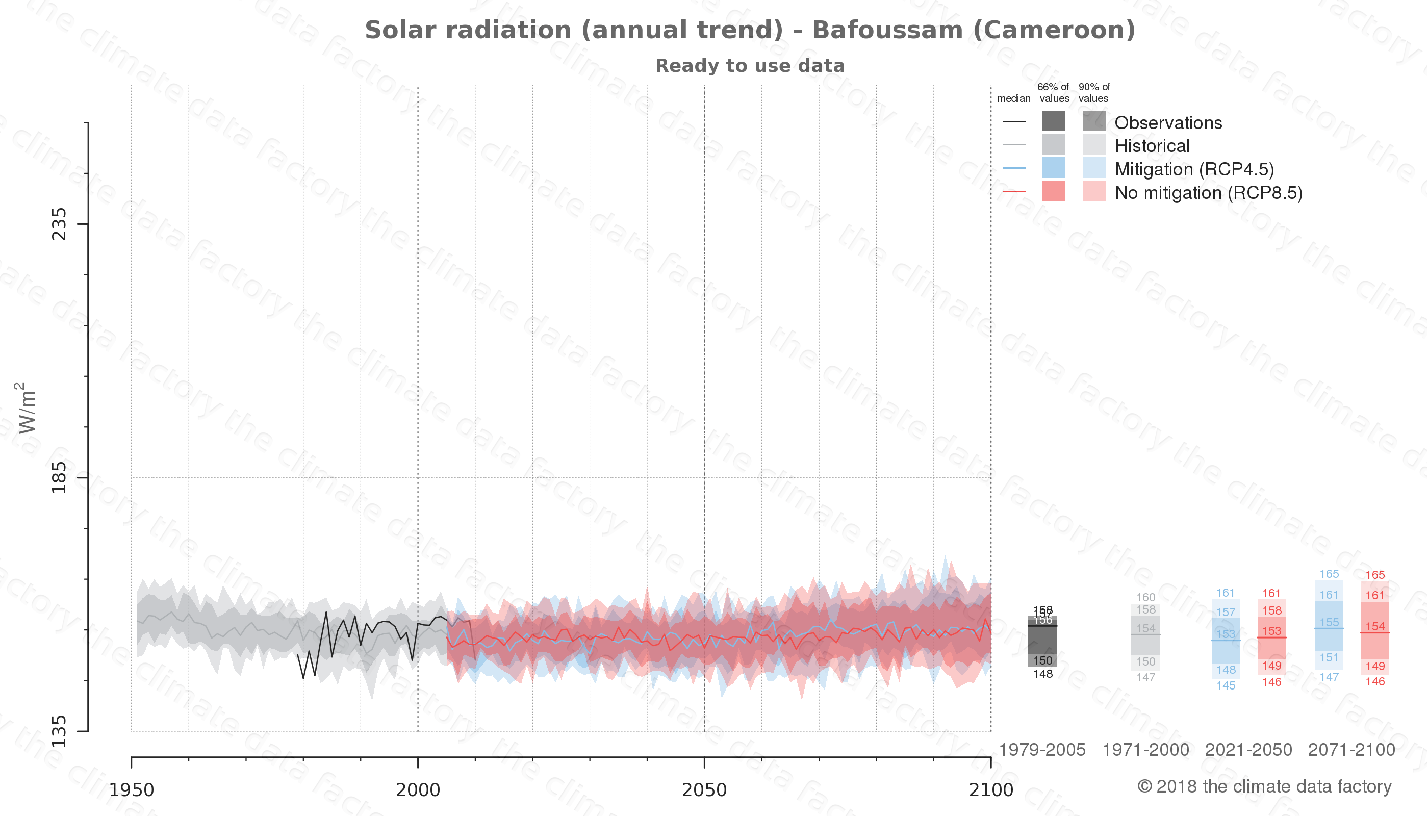 Graphic of projected solar radiation for Bafoussam (Cameroon) under two climate change mitigation policy scenarios (RCP4.5, RCP8.5). Represented climate data are processed (bias-adjusted and quality controlled) data from IPCC models. https://theclimatedatafactory.com