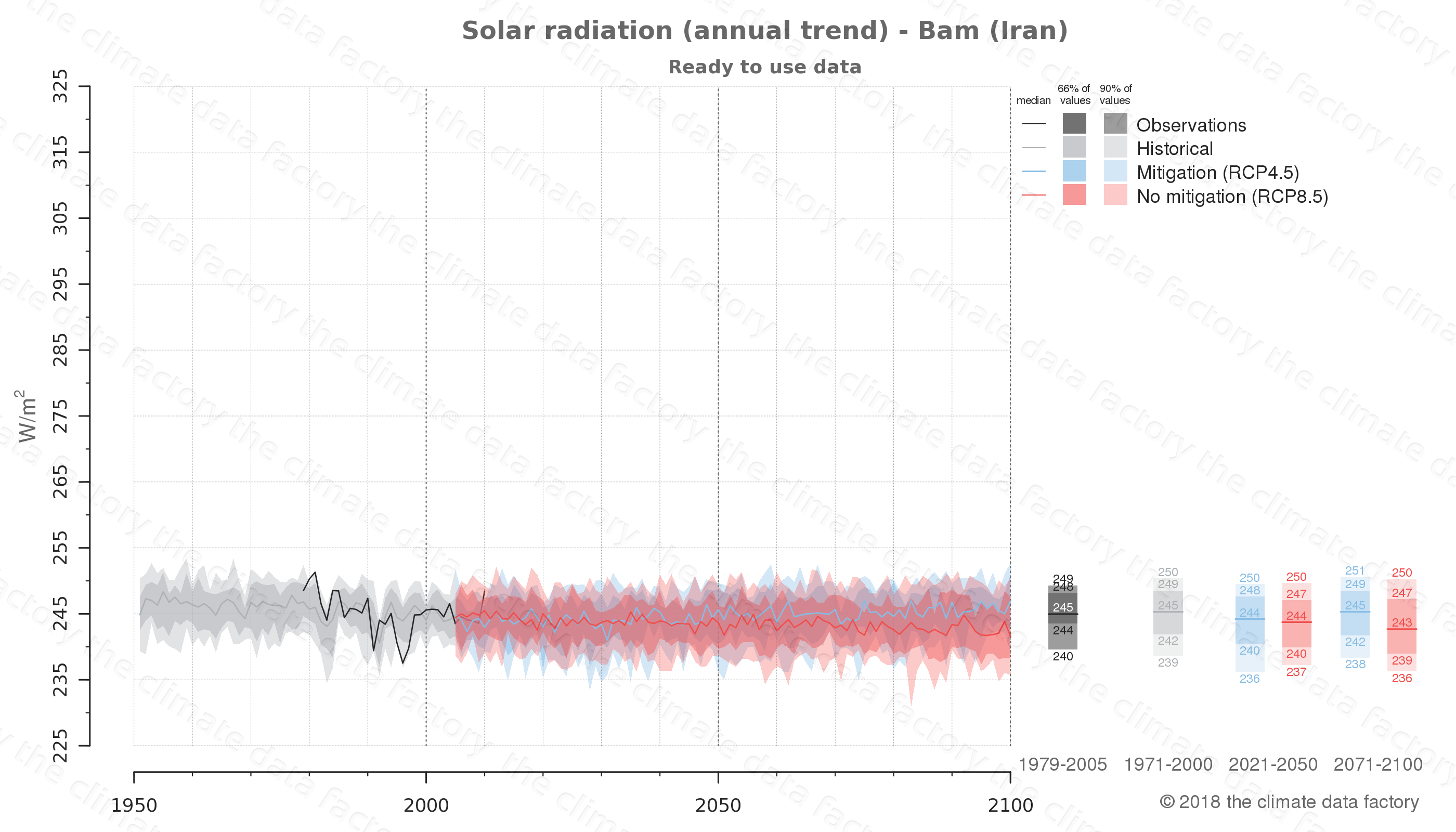Graphic of projected solar radiation for Bam (Iran) under two climate change mitigation policy scenarios (RCP4.5, RCP8.5). Represented climate data are processed (bias-adjusted and quality controlled) data from IPCC models. https://theclimatedatafactory.com