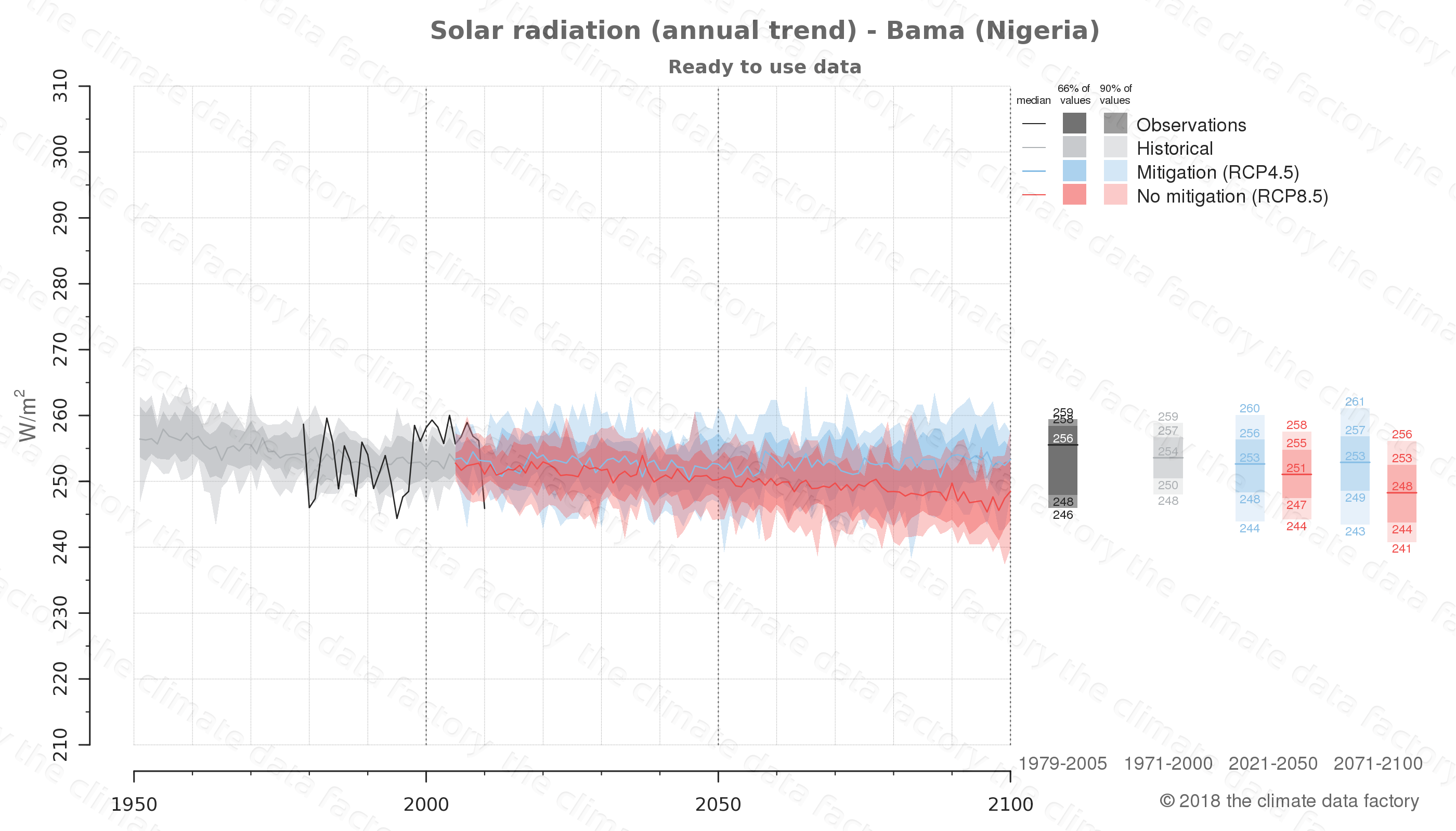 Graphic of projected solar radiation for Bama (Nigeria) under two climate change mitigation policy scenarios (RCP4.5, RCP8.5). Represented climate data are processed (bias-adjusted and quality controlled) data from IPCC models. https://theclimatedatafactory.com