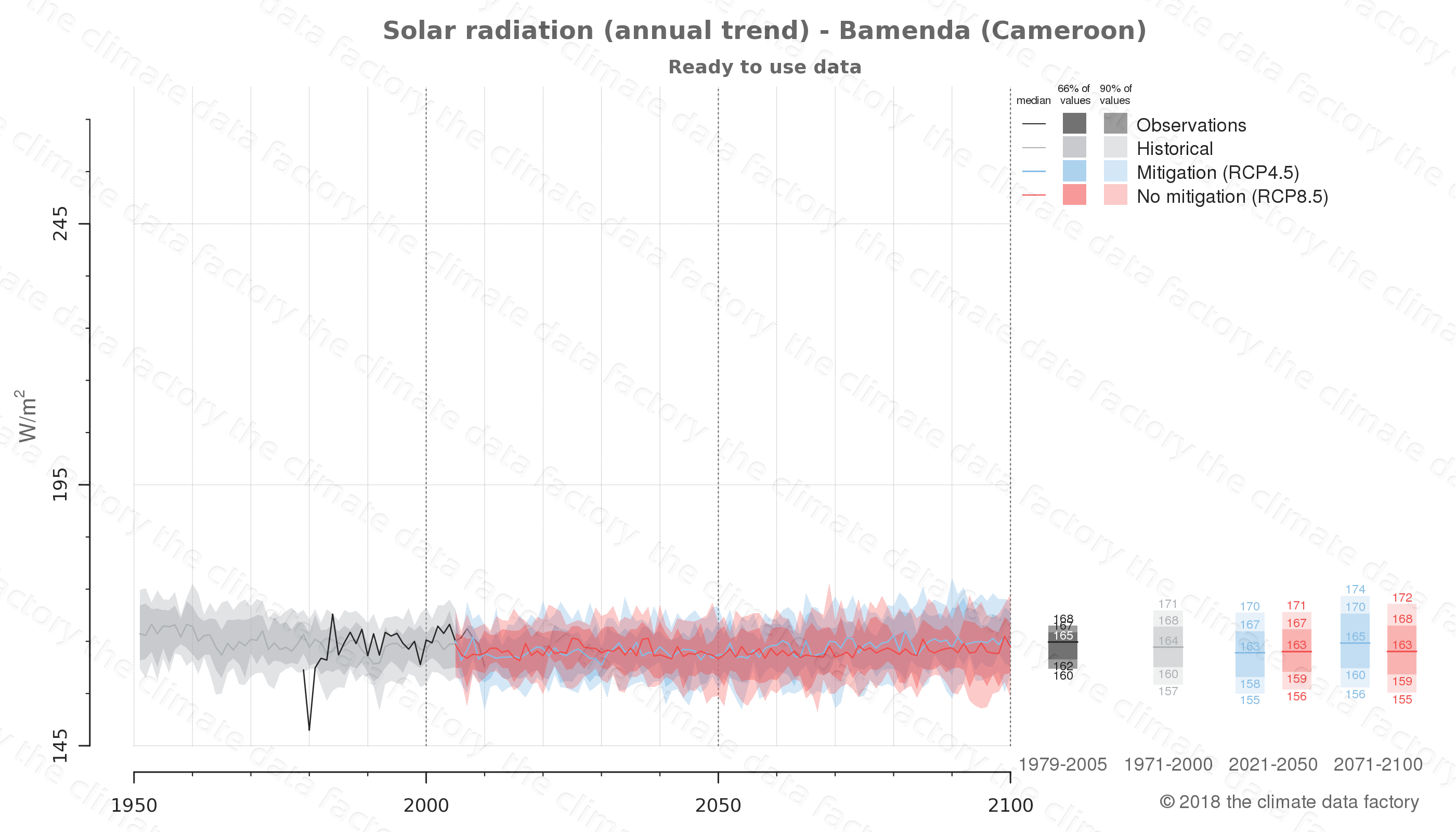 Graphic of projected solar radiation for Bamenda (Cameroon) under two climate change mitigation policy scenarios (RCP4.5, RCP8.5). Represented climate data are processed (bias-adjusted and quality controlled) data from IPCC models. https://theclimatedatafactory.com