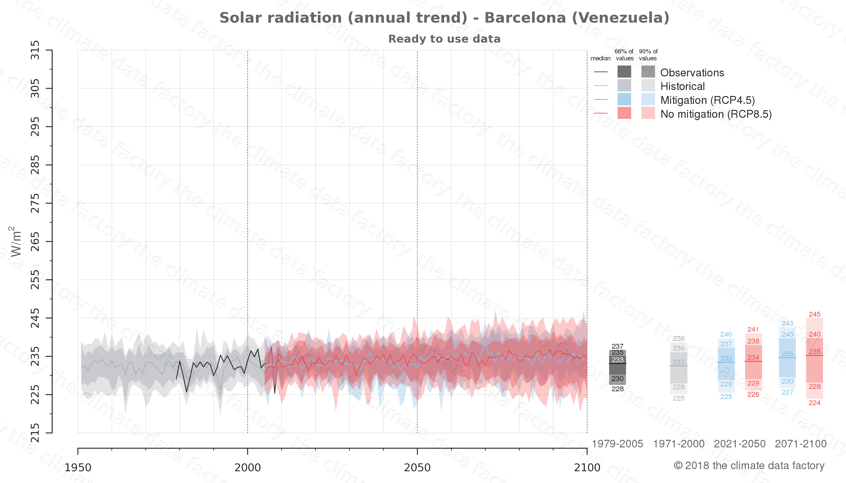 Graphic of projected solar radiation for Barcelona (Venezuela) under two climate change mitigation policy scenarios (RCP4.5, RCP8.5). Represented climate data are processed (bias-adjusted and quality controlled) data from IPCC models. https://theclimatedatafactory.com