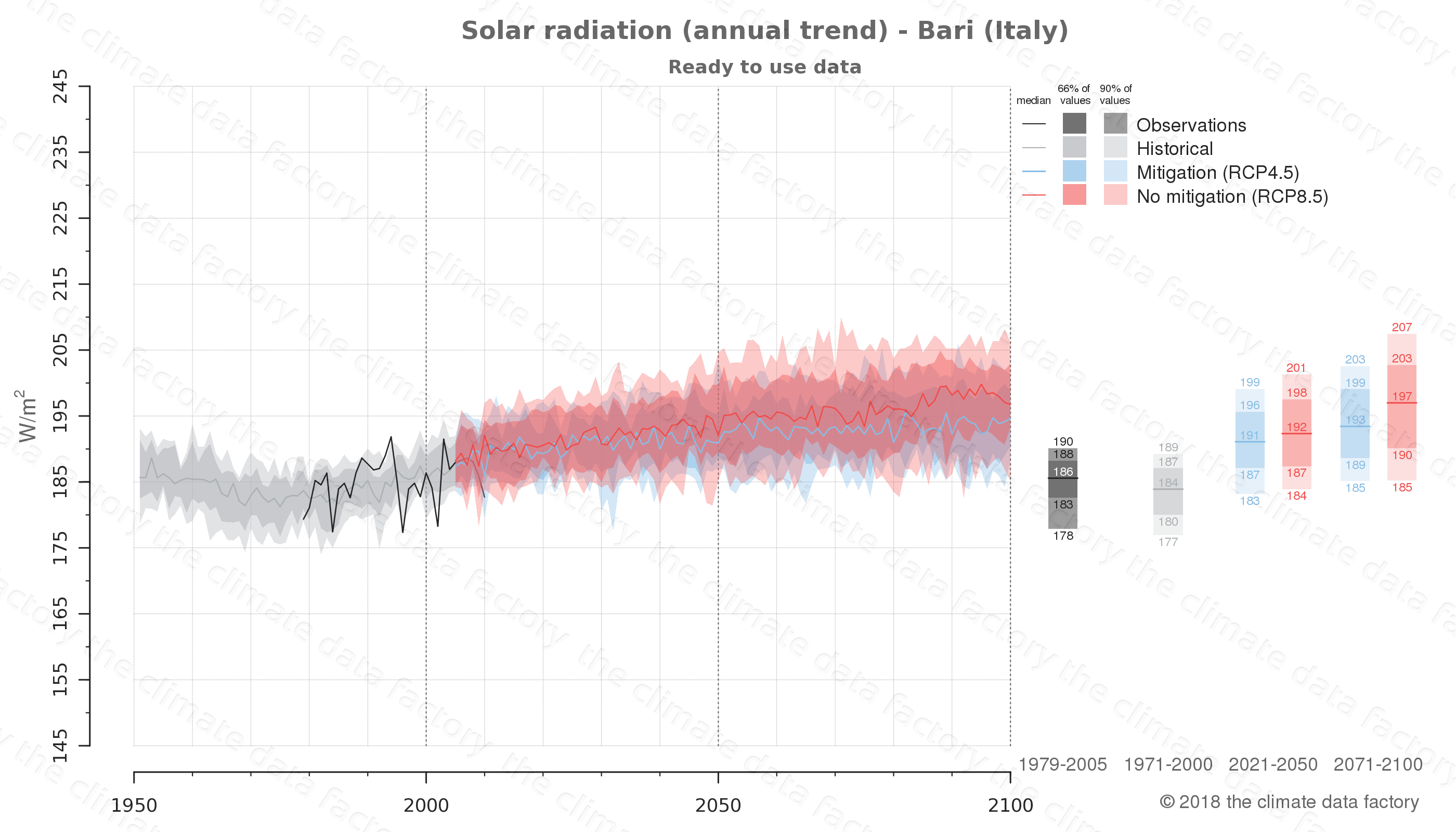 Graphic of projected solar radiation for Bari (Italy) under two climate change mitigation policy scenarios (RCP4.5, RCP8.5). Represented climate data are processed (bias-adjusted and quality controlled) data from IPCC models. https://theclimatedatafactory.com
