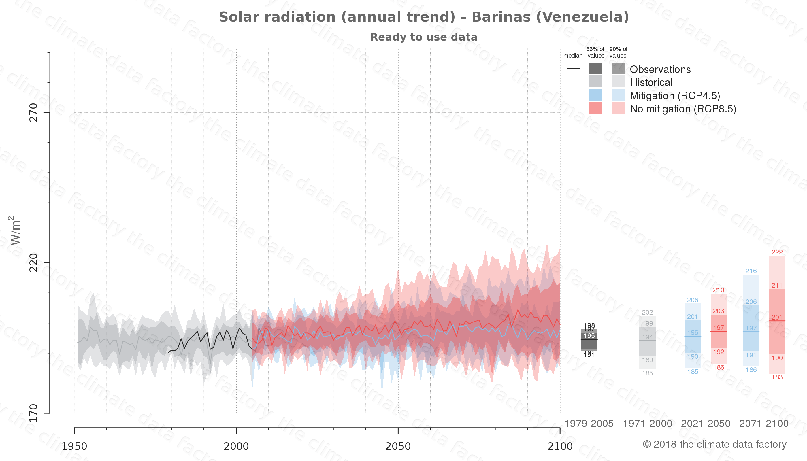 Graphic of projected solar radiation for Barinas (Venezuela) under two climate change mitigation policy scenarios (RCP4.5, RCP8.5). Represented climate data are processed (bias-adjusted and quality controlled) data from IPCC models. https://theclimatedatafactory.com