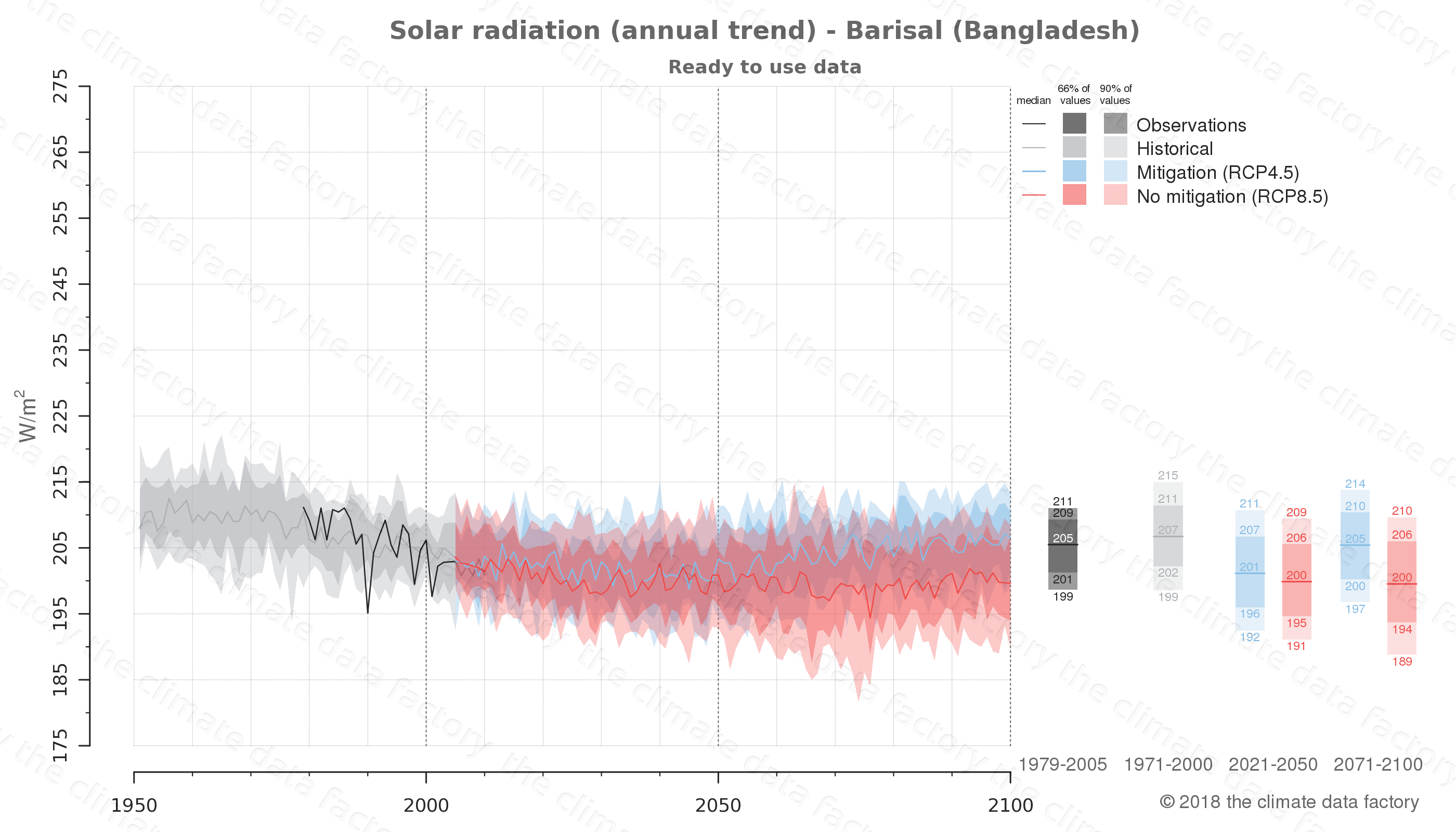 Graphic of projected solar radiation for Barisal (Bangladesh) under two climate change mitigation policy scenarios (RCP4.5, RCP8.5). Represented climate data are processed (bias-adjusted and quality controlled) data from IPCC models. https://theclimatedatafactory.com