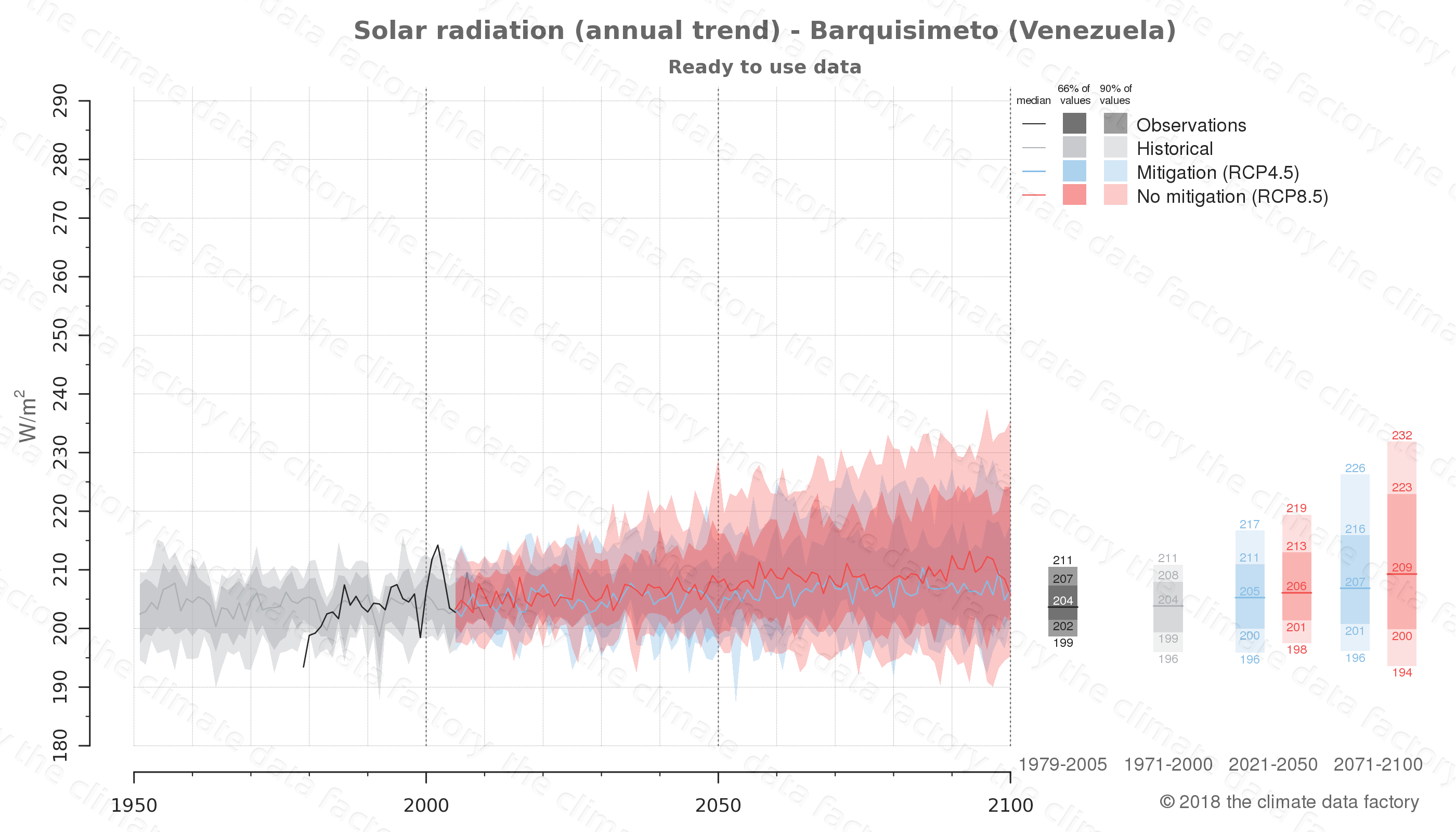Graphic of projected solar radiation for Barquisimeto (Venezuela) under two climate change mitigation policy scenarios (RCP4.5, RCP8.5). Represented climate data are processed (bias-adjusted and quality controlled) data from IPCC models. https://theclimatedatafactory.com
