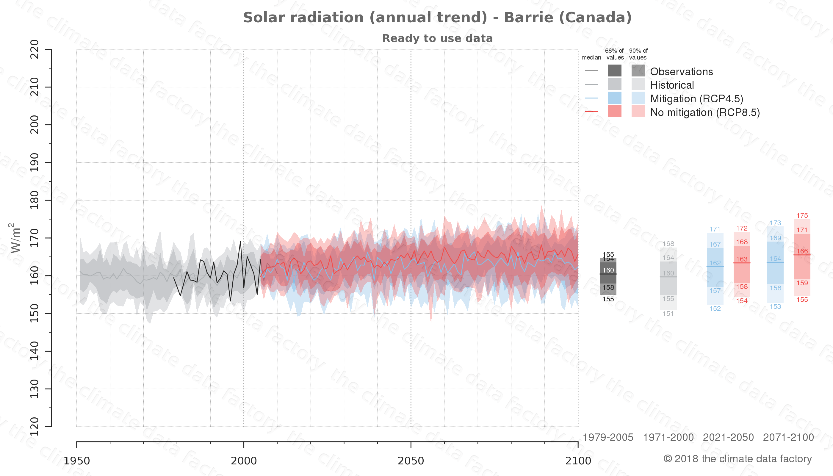 Graphic of projected solar radiation for Barrie (Canada) under two climate change mitigation policy scenarios (RCP4.5, RCP8.5). Represented climate data are processed (bias-adjusted and quality controlled) data from IPCC models. https://theclimatedatafactory.com