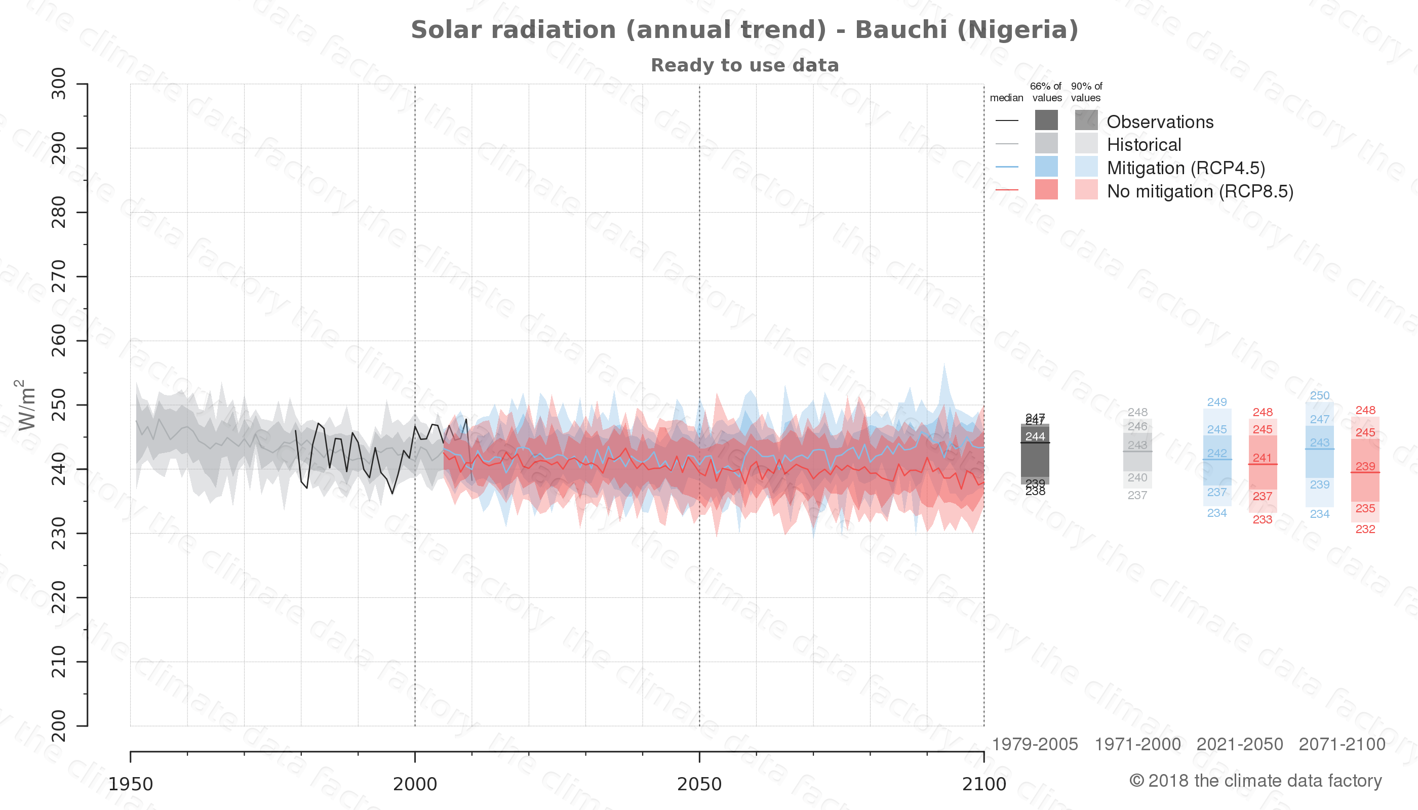 Graphic of projected solar radiation for Bauchi (Nigeria) under two climate change mitigation policy scenarios (RCP4.5, RCP8.5). Represented climate data are processed (bias-adjusted and quality controlled) data from IPCC models. https://theclimatedatafactory.com