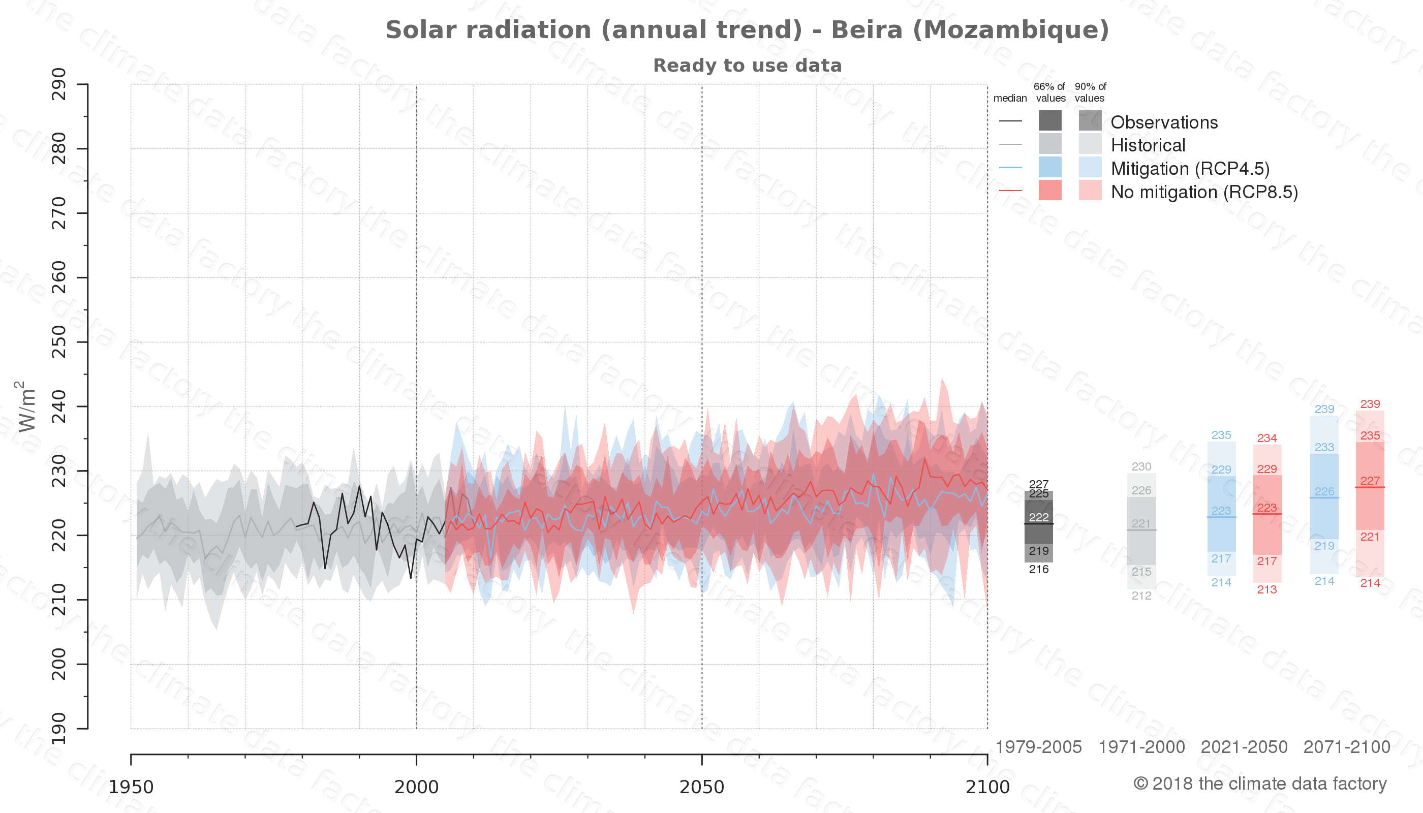 Graphic of projected solar radiation for Beira (Mozambique) under two climate change mitigation policy scenarios (RCP4.5, RCP8.5). Represented climate data are processed (bias-adjusted and quality controlled) data from IPCC models. https://theclimatedatafactory.com