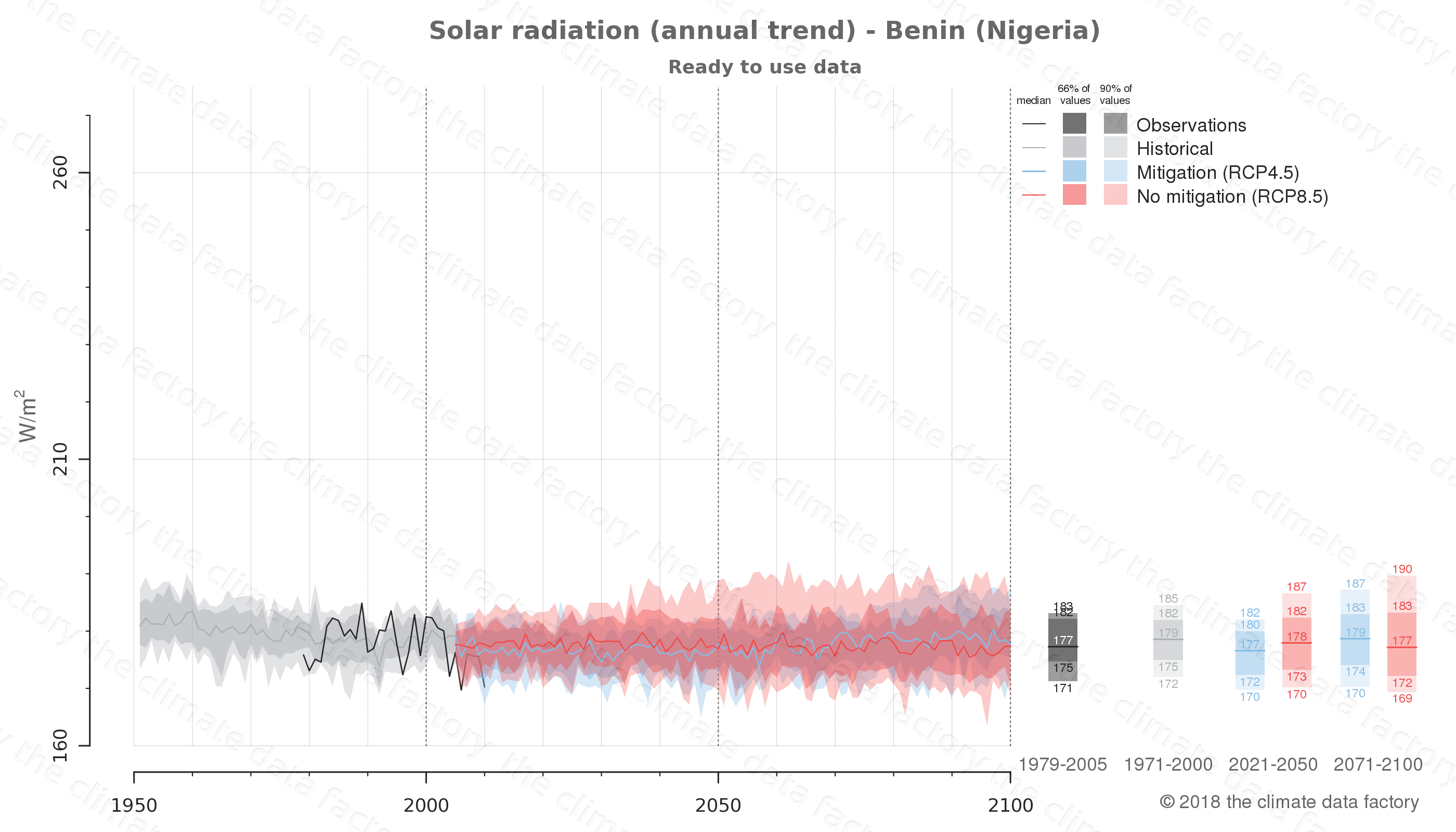 Graphic of projected solar radiation for Benin (Nigeria) under two climate change mitigation policy scenarios (RCP4.5, RCP8.5). Represented climate data are processed (bias-adjusted and quality controlled) data from IPCC models. https://theclimatedatafactory.com