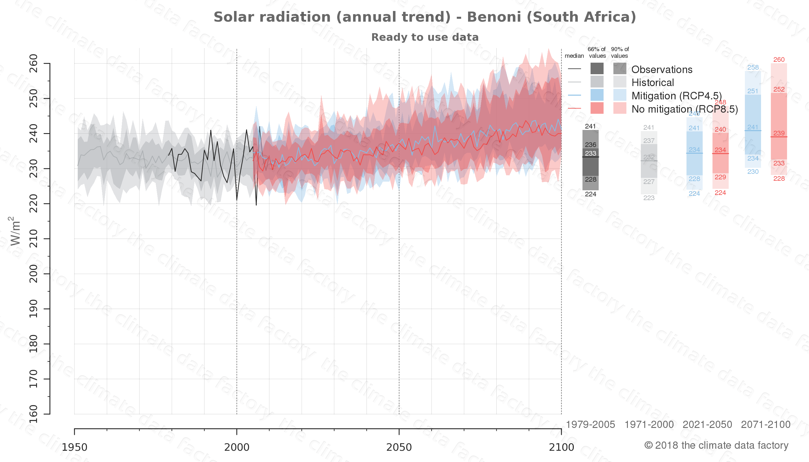 Graphic of projected solar radiation for Benoni (South Africa) under two climate change mitigation policy scenarios (RCP4.5, RCP8.5). Represented climate data are processed (bias-adjusted and quality controlled) data from IPCC models. https://theclimatedatafactory.com
