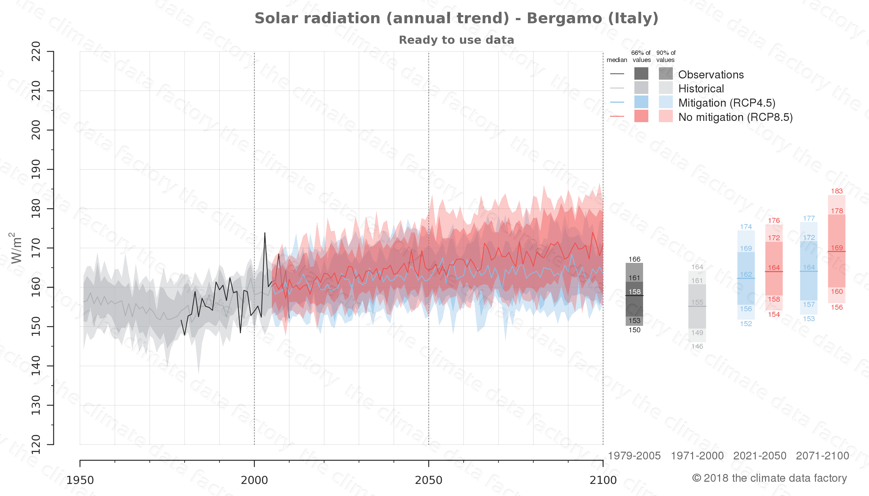 Graphic of projected solar radiation for Bergamo (Italy) under two climate change mitigation policy scenarios (RCP4.5, RCP8.5). Represented climate data are processed (bias-adjusted and quality controlled) data from IPCC models. https://theclimatedatafactory.com