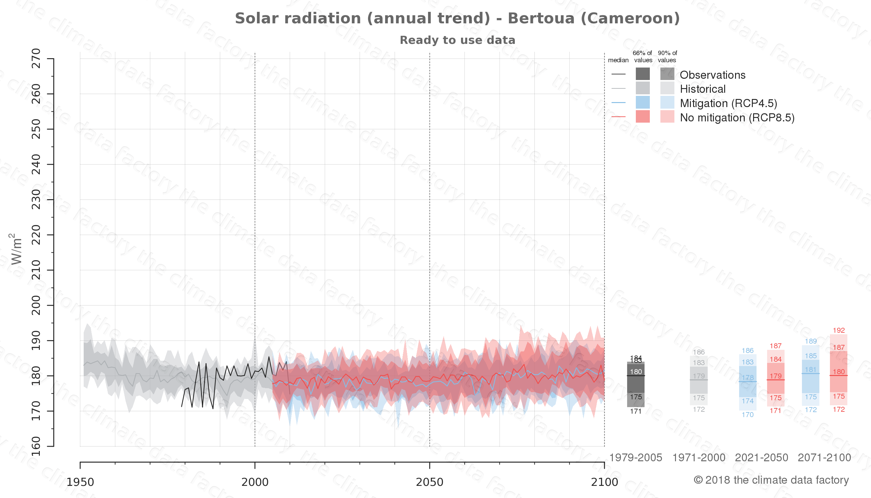 Graphic of projected solar radiation for Bertoua (Cameroon) under two climate change mitigation policy scenarios (RCP4.5, RCP8.5). Represented climate data are processed (bias-adjusted and quality controlled) data from IPCC models. https://theclimatedatafactory.com
