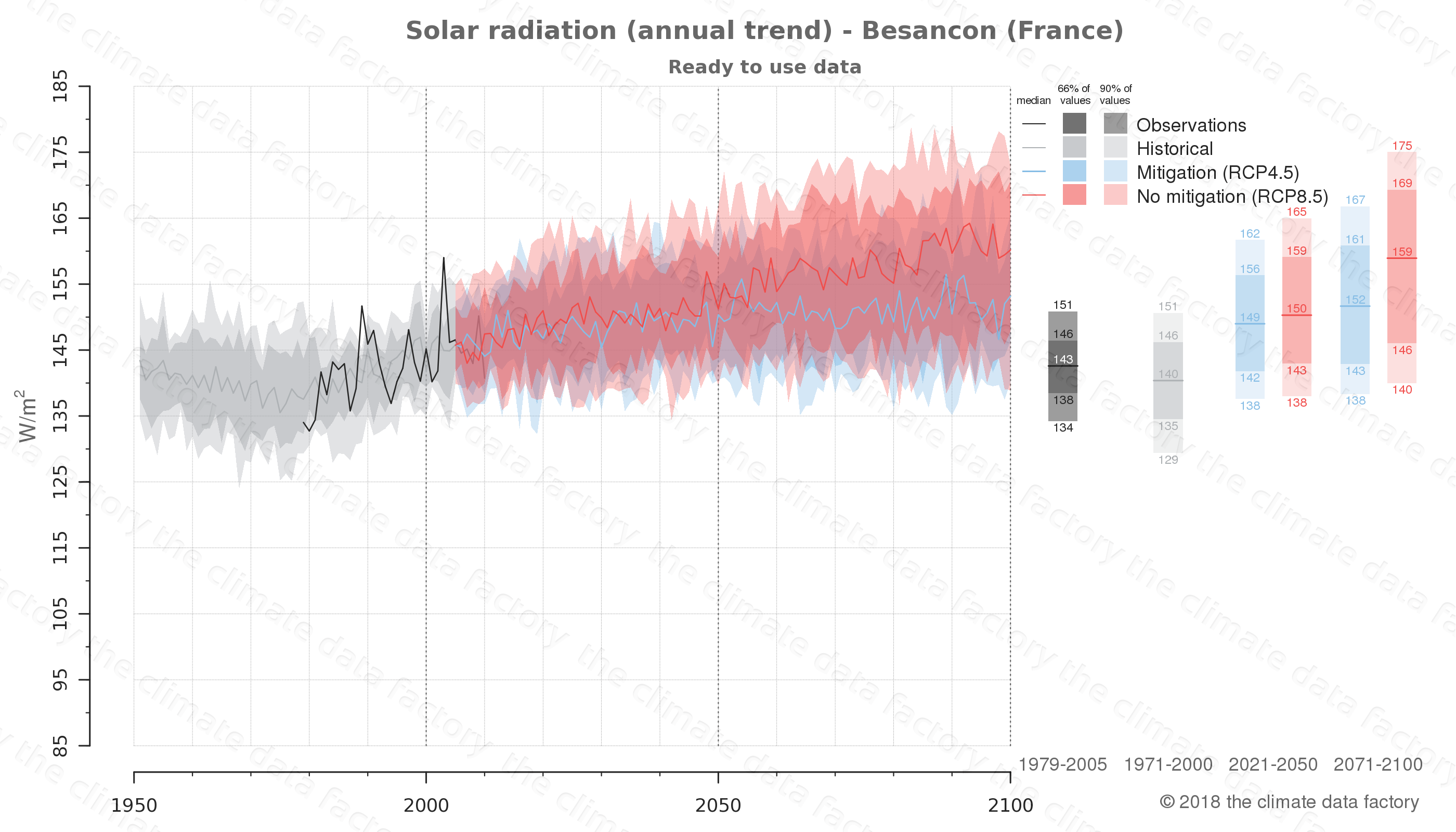 Graphic of projected solar radiation for Besancon (France) under two climate change mitigation policy scenarios (RCP4.5, RCP8.5). Represented climate data are processed (bias-adjusted and quality controlled) data from IPCC models. https://theclimatedatafactory.com