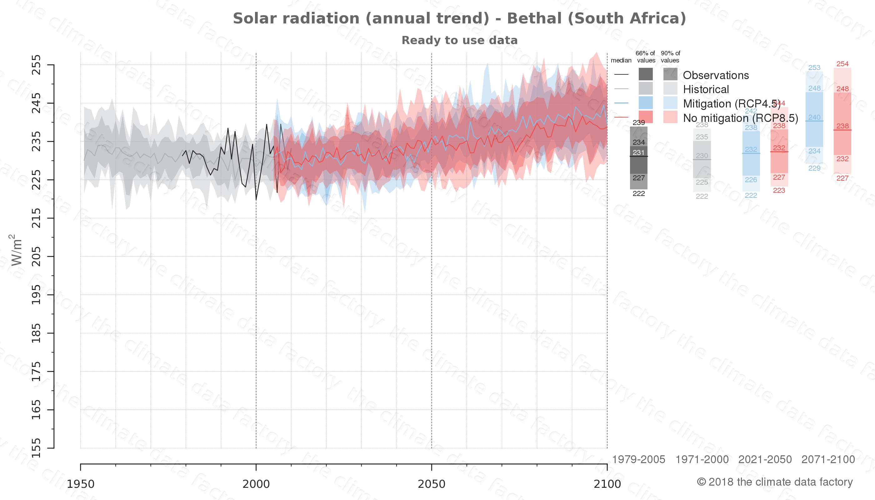 Graphic of projected solar radiation for Bethal (South Africa) under two climate change mitigation policy scenarios (RCP4.5, RCP8.5). Represented climate data are processed (bias-adjusted and quality controlled) data from IPCC models. https://theclimatedatafactory.com