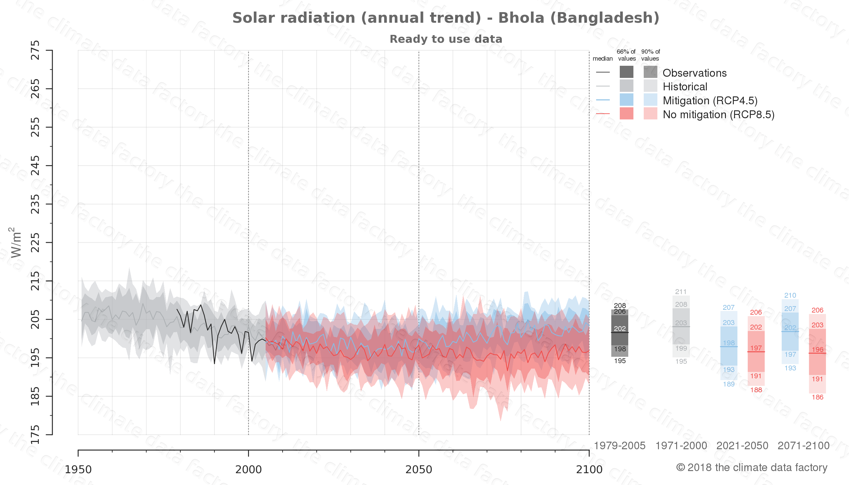 Graphic of projected solar radiation for Bhola (Bangladesh) under two climate change mitigation policy scenarios (RCP4.5, RCP8.5). Represented climate data are processed (bias-adjusted and quality controlled) data from IPCC models. https://theclimatedatafactory.com
