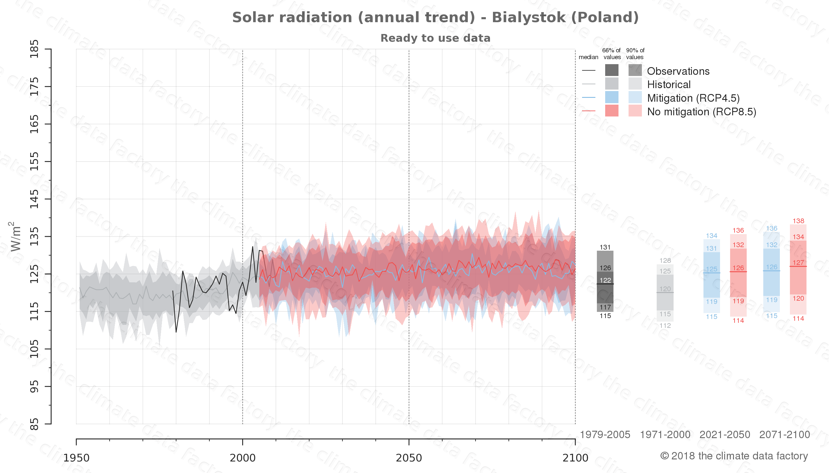 Graphic of projected solar radiation for Bialystok (Poland) under two climate change mitigation policy scenarios (RCP4.5, RCP8.5). Represented climate data are processed (bias-adjusted and quality controlled) data from IPCC models. https://theclimatedatafactory.com