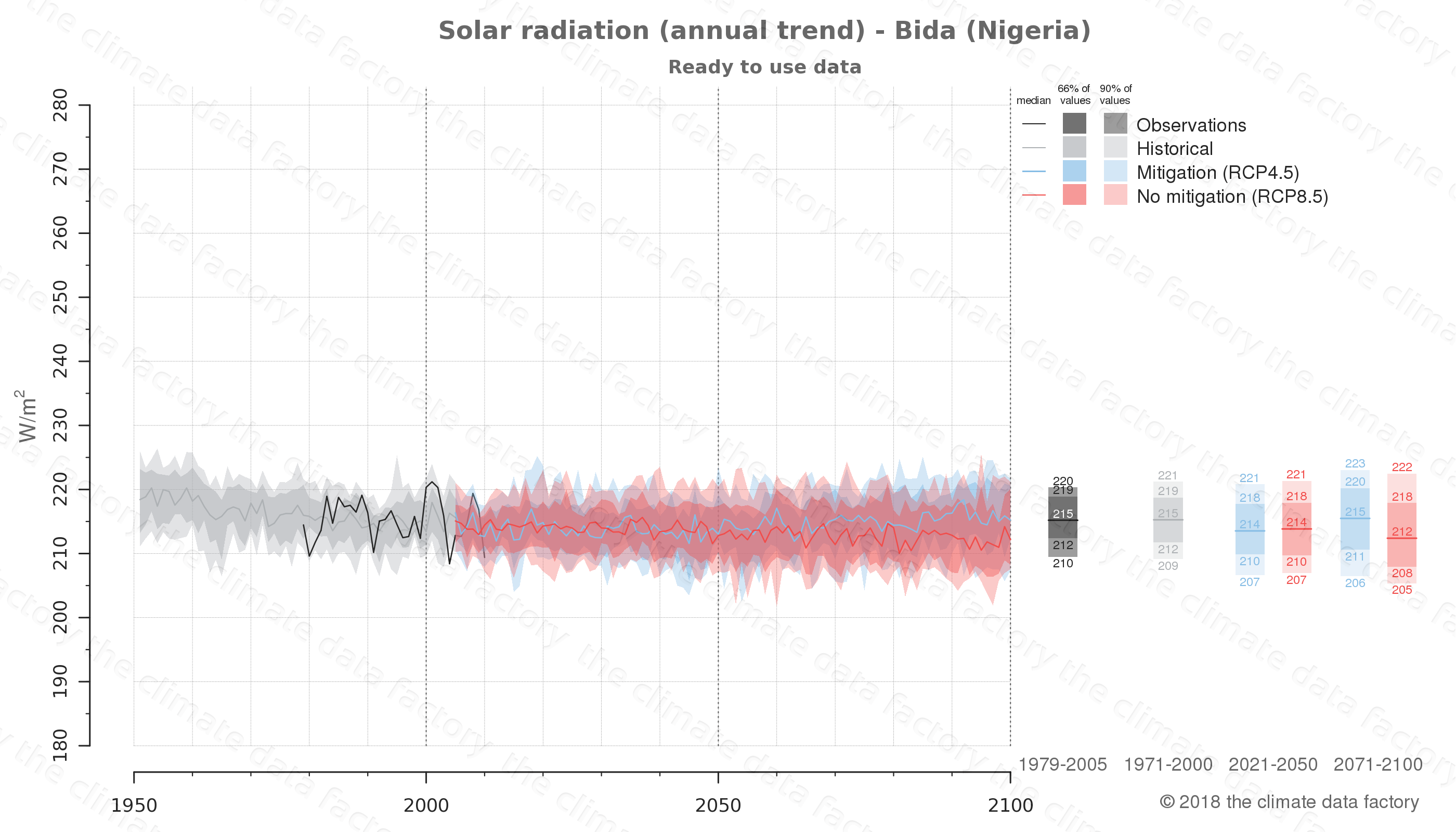 Graphic of projected solar radiation for Bida (Nigeria) under two climate change mitigation policy scenarios (RCP4.5, RCP8.5). Represented climate data are processed (bias-adjusted and quality controlled) data from IPCC models. https://theclimatedatafactory.com