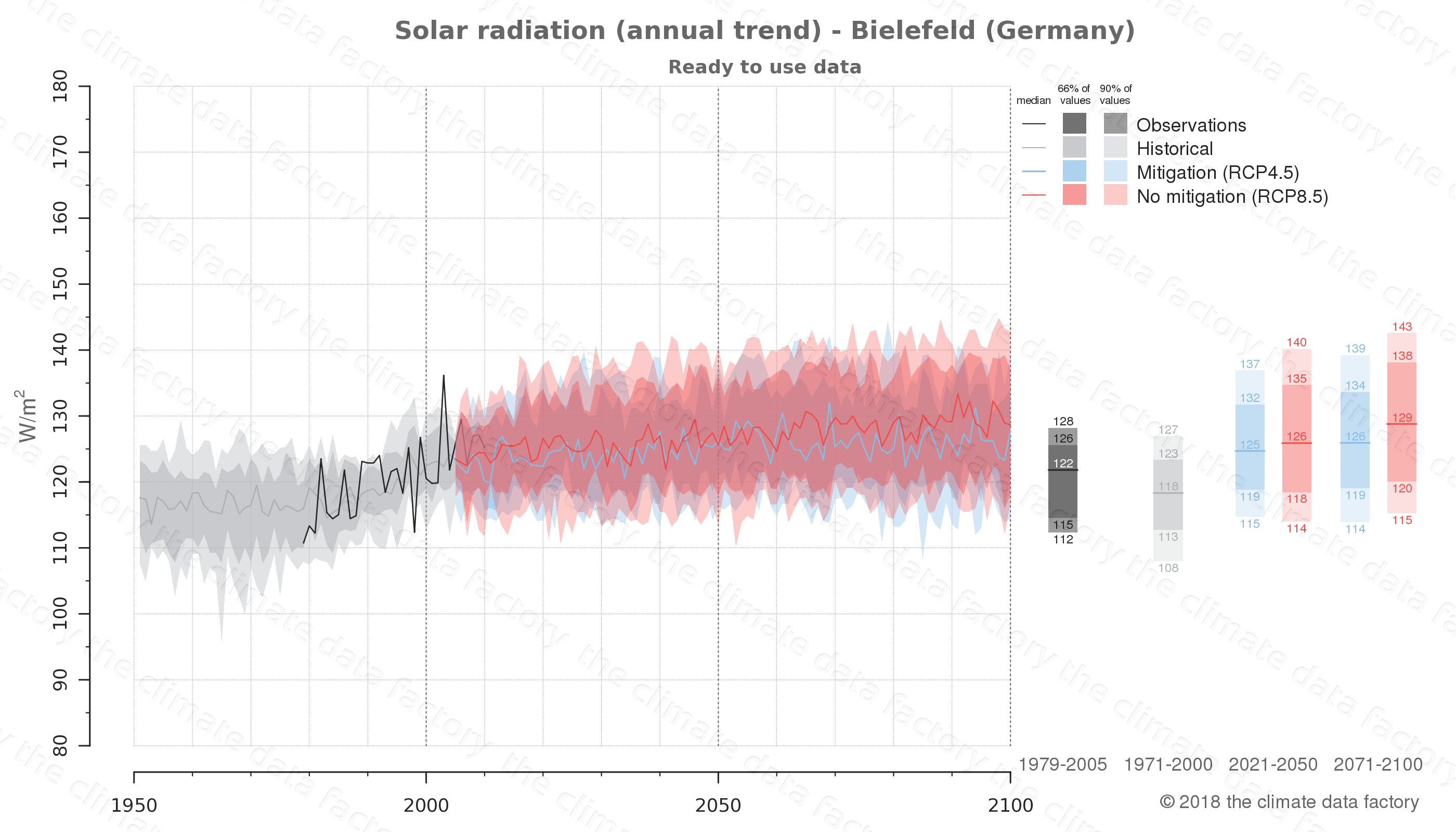 Graphic of projected solar radiation for Bielefeld (Germany) under two climate change mitigation policy scenarios (RCP4.5, RCP8.5). Represented climate data are processed (bias-adjusted and quality controlled) data from IPCC models. https://theclimatedatafactory.com