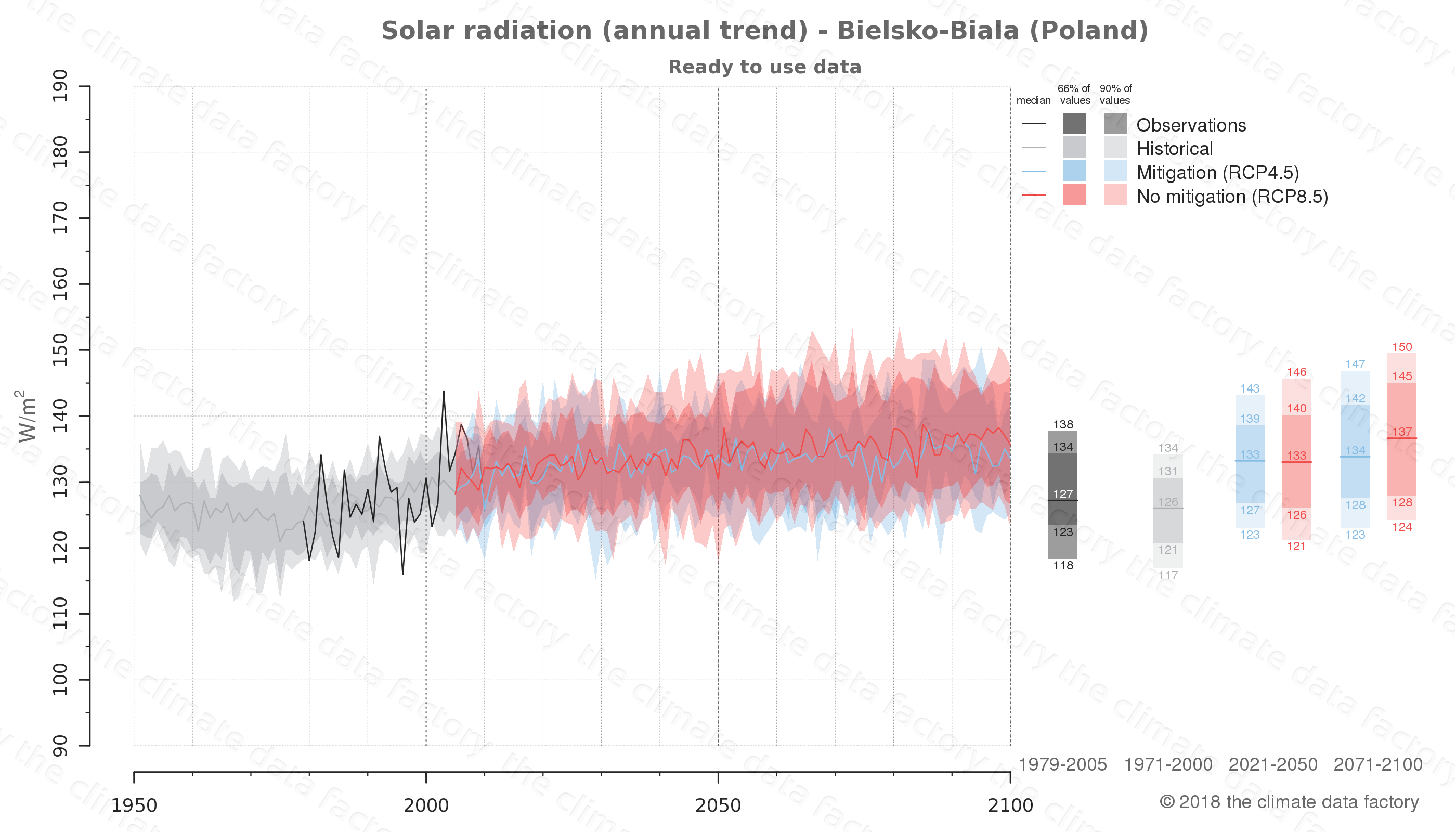 Graphic of projected solar radiation for Bielsko-Biala (Poland) under two climate change mitigation policy scenarios (RCP4.5, RCP8.5). Represented climate data are processed (bias-adjusted and quality controlled) data from IPCC models. https://theclimatedatafactory.com