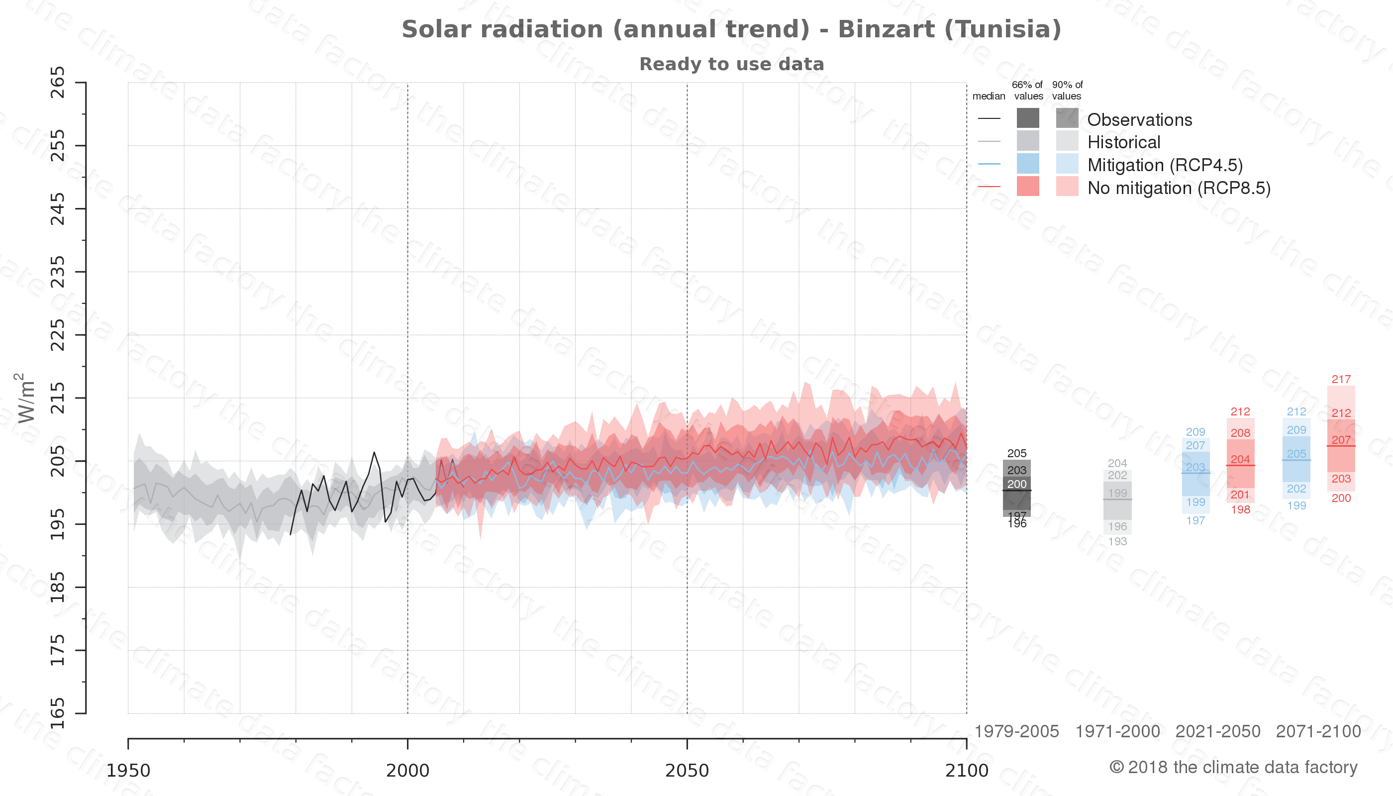 Graphic of projected solar radiation for Binzart (Tunisia) under two climate change mitigation policy scenarios (RCP4.5, RCP8.5). Represented climate data are processed (bias-adjusted and quality controlled) data from IPCC models. https://theclimatedatafactory.com
