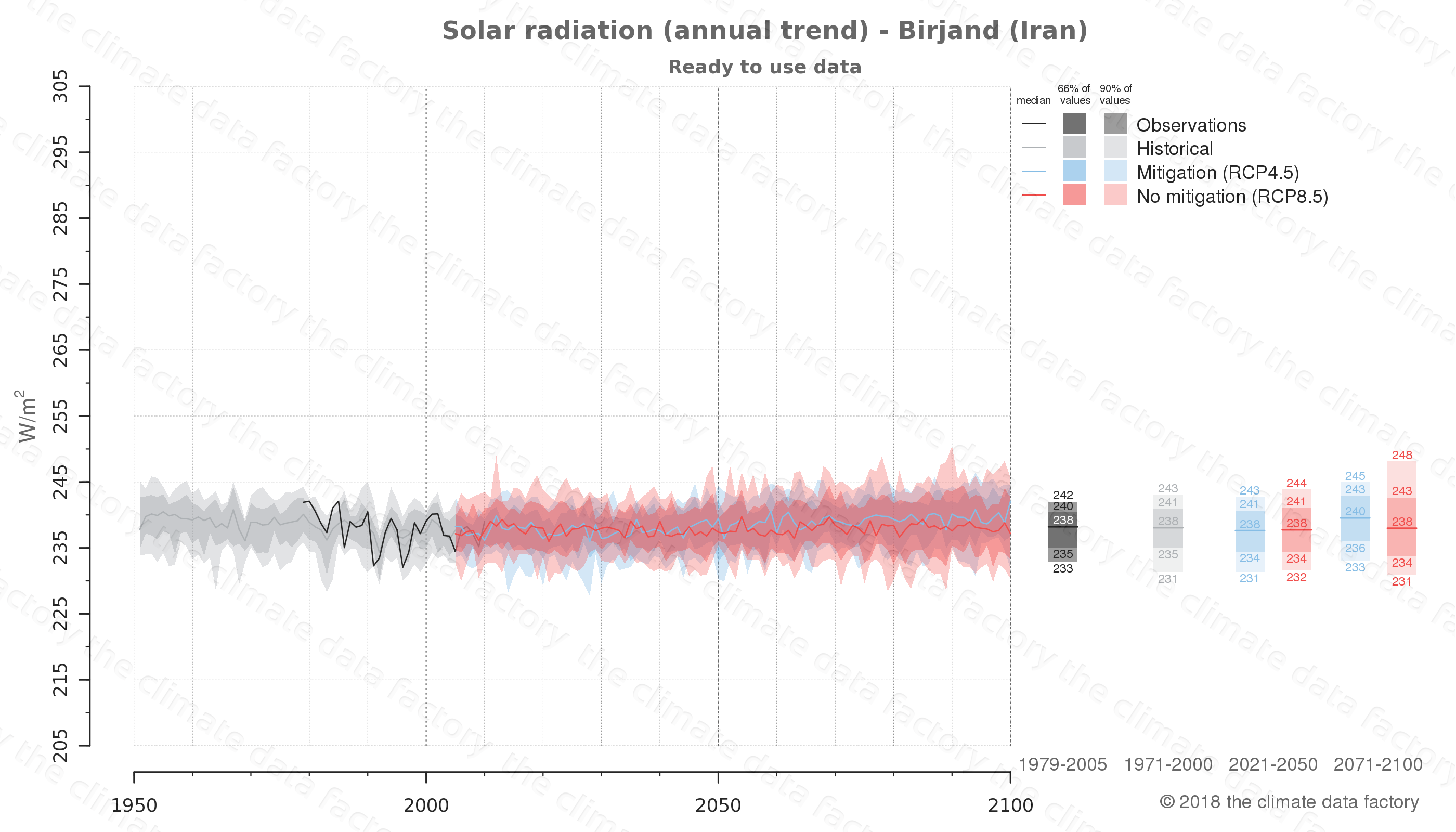 Graphic of projected solar radiation for Birjand (Iran) under two climate change mitigation policy scenarios (RCP4.5, RCP8.5). Represented climate data are processed (bias-adjusted and quality controlled) data from IPCC models. https://theclimatedatafactory.com