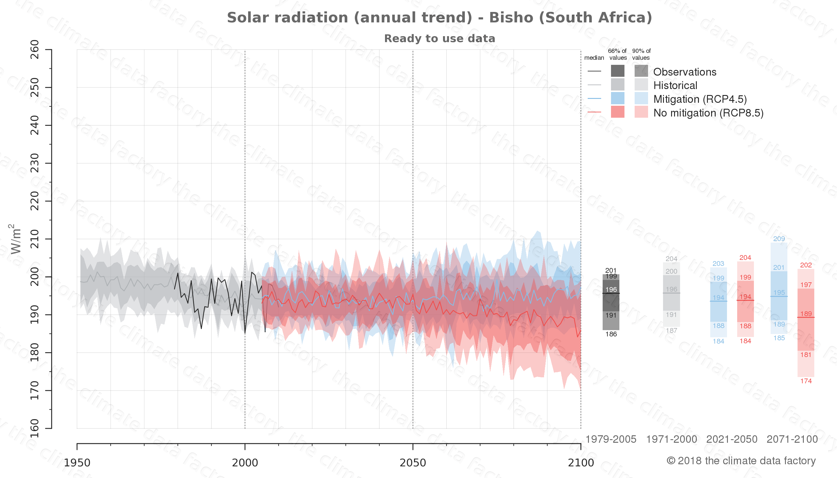 Graphic of projected solar radiation for Bisho (South Africa) under two climate change mitigation policy scenarios (RCP4.5, RCP8.5). Represented climate data are processed (bias-adjusted and quality controlled) data from IPCC models. https://theclimatedatafactory.com