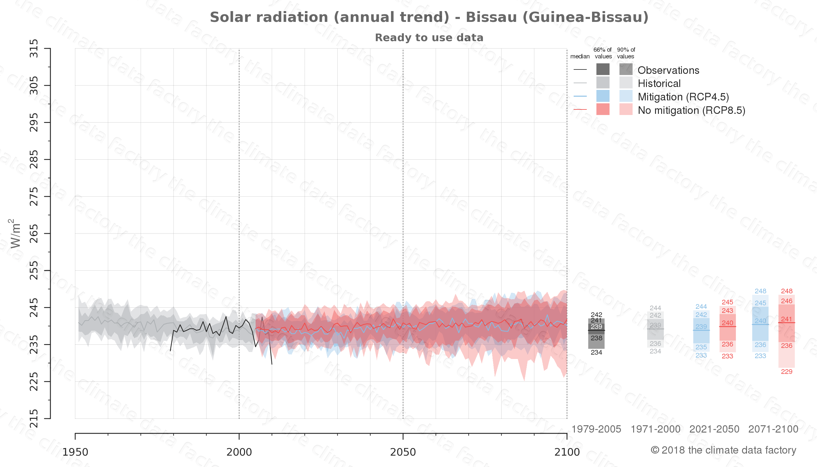 Graphic of projected solar radiation for Bissau (Guinea-Bissau) under two climate change mitigation policy scenarios (RCP4.5, RCP8.5). Represented climate data are processed (bias-adjusted and quality controlled) data from IPCC models. https://theclimatedatafactory.com