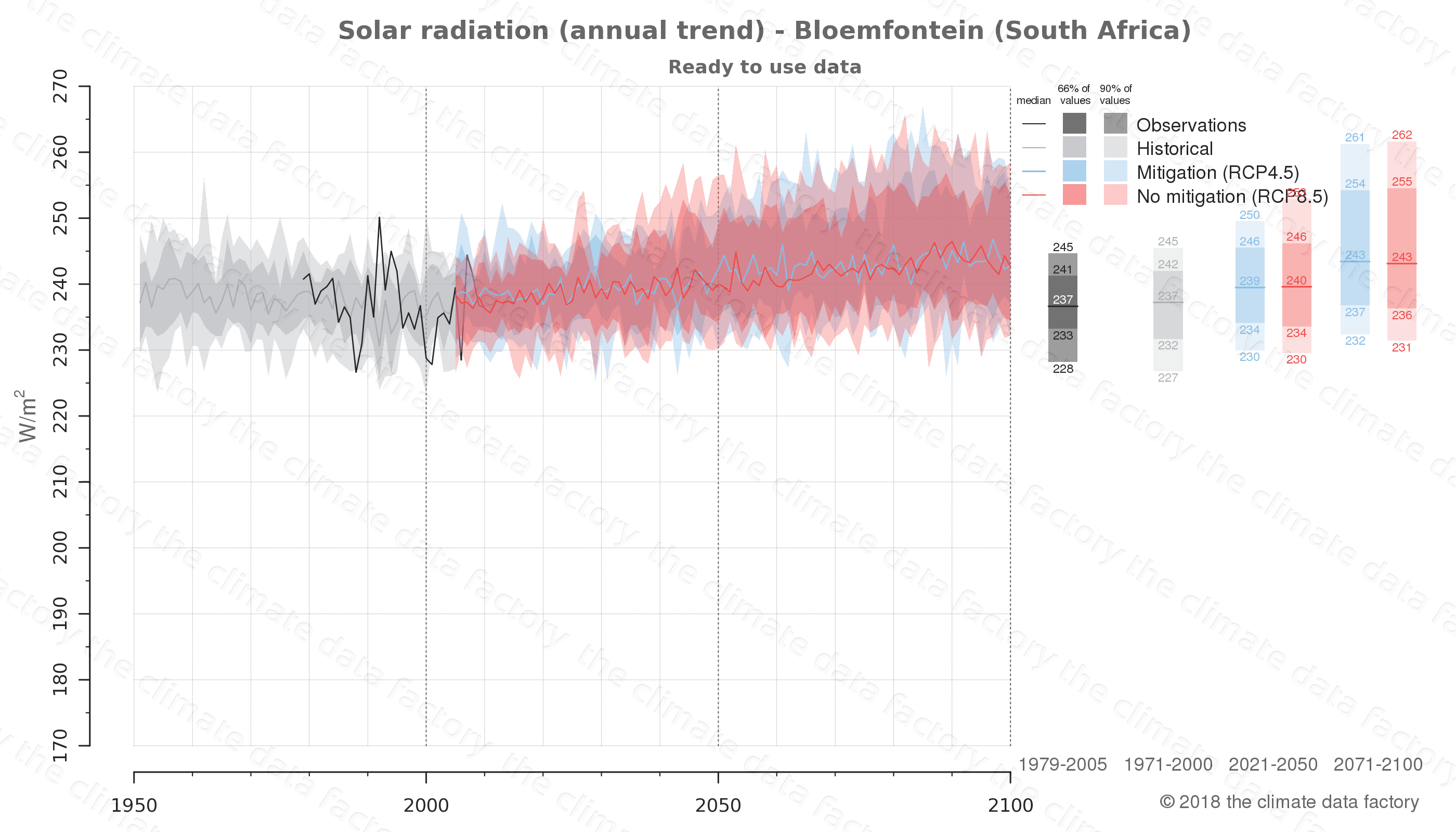 Graphic of projected solar radiation for Bloemfontein (South Africa) under two climate change mitigation policy scenarios (RCP4.5, RCP8.5). Represented climate data are processed (bias-adjusted and quality controlled) data from IPCC models. https://theclimatedatafactory.com