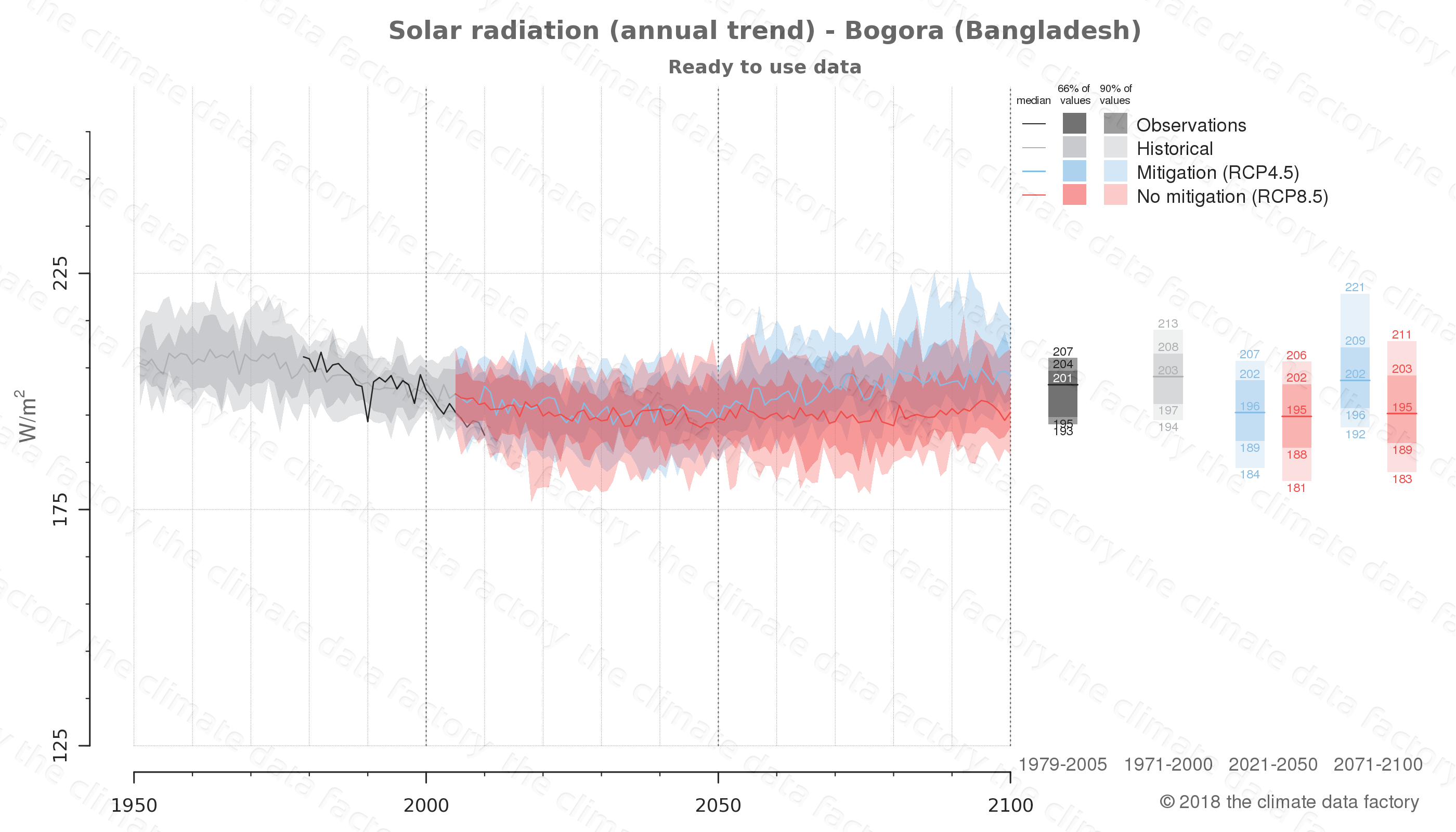 Graphic of projected solar radiation for Bogora (Bangladesh) under two climate change mitigation policy scenarios (RCP4.5, RCP8.5). Represented climate data are processed (bias-adjusted and quality controlled) data from IPCC models. https://theclimatedatafactory.com