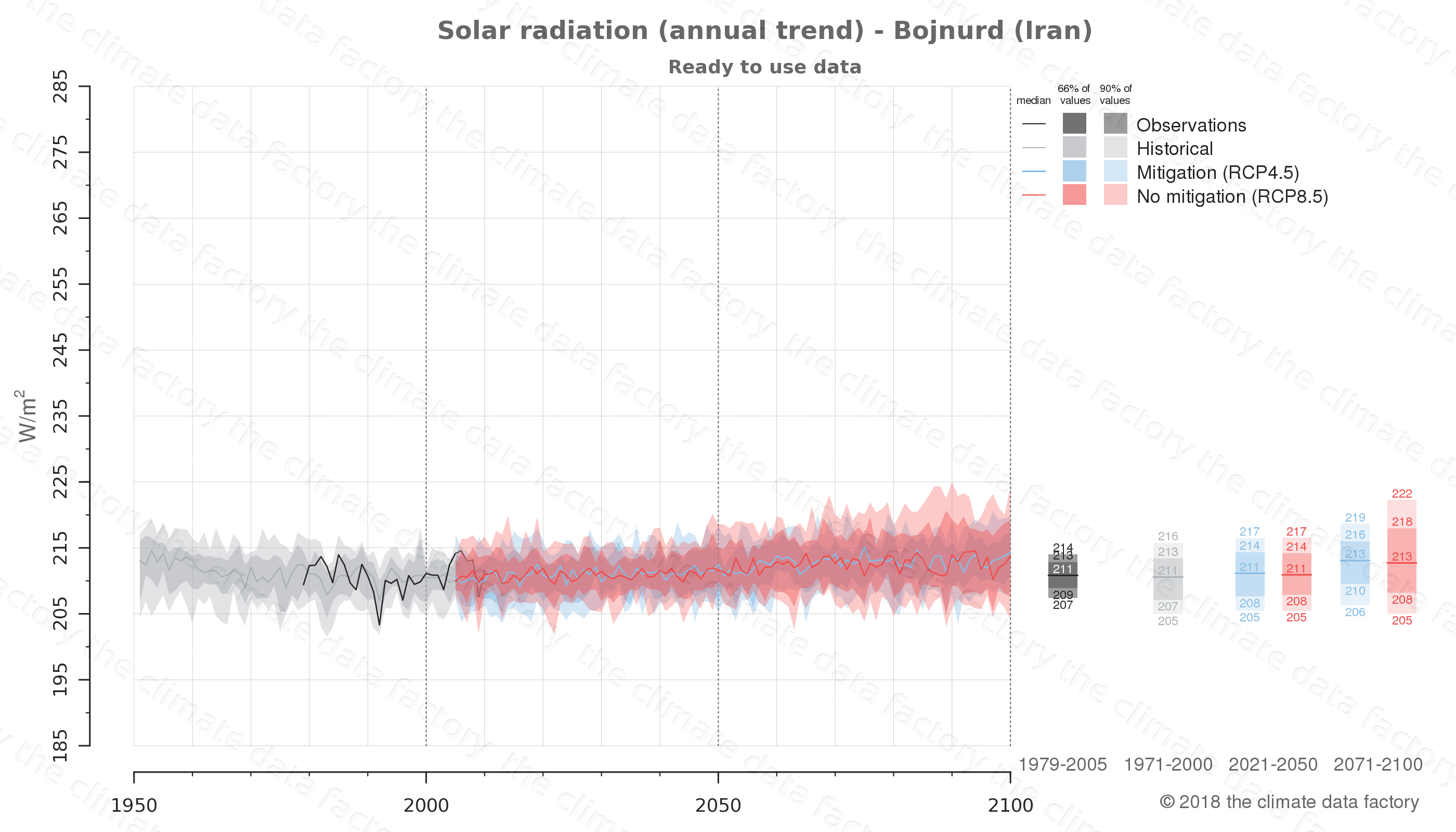 Graphic of projected solar radiation for Bojnurd (Iran) under two climate change mitigation policy scenarios (RCP4.5, RCP8.5). Represented climate data are processed (bias-adjusted and quality controlled) data from IPCC models. https://theclimatedatafactory.com