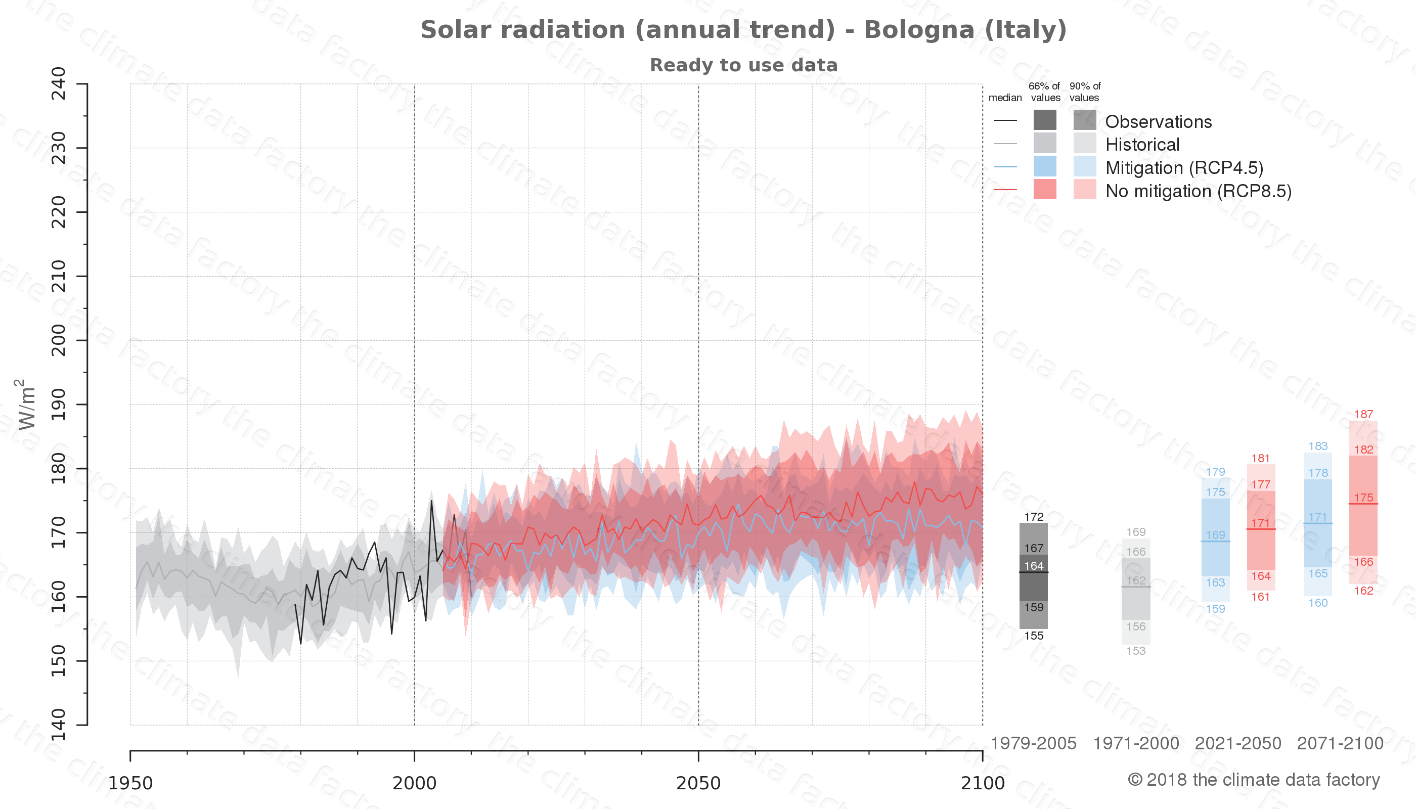 Graphic of projected solar radiation for Bologna (Italy) under two climate change mitigation policy scenarios (RCP4.5, RCP8.5). Represented climate data are processed (bias-adjusted and quality controlled) data from IPCC models. https://theclimatedatafactory.com