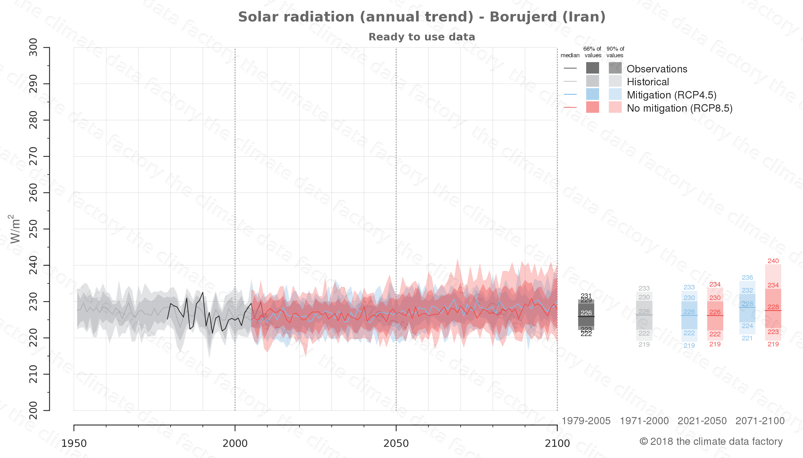 Graphic of projected solar radiation for Borujerd (Iran) under two climate change mitigation policy scenarios (RCP4.5, RCP8.5). Represented climate data are processed (bias-adjusted and quality controlled) data from IPCC models. https://theclimatedatafactory.com