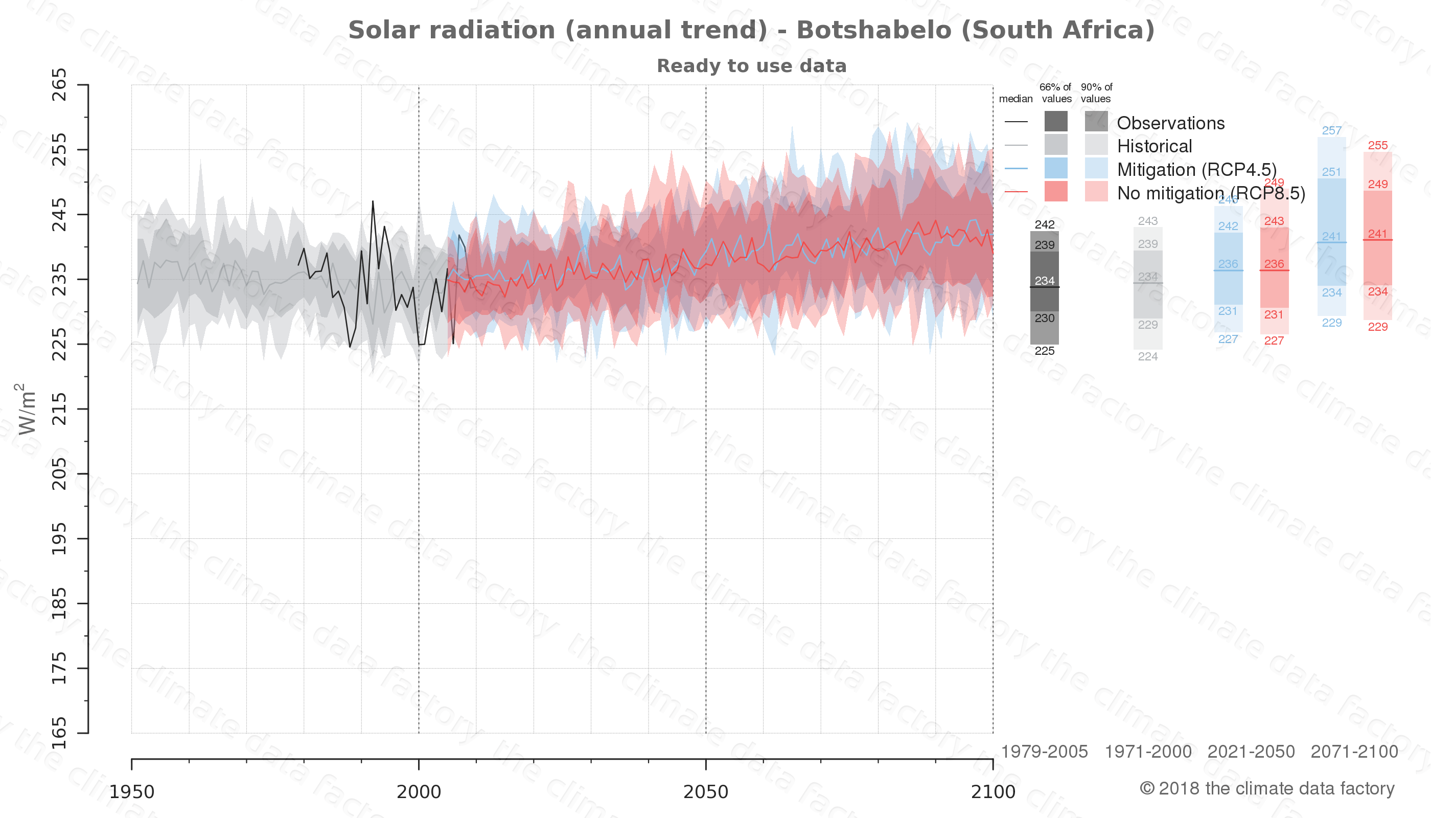 Graphic of projected solar radiation for Botshabelo (South Africa) under two climate change mitigation policy scenarios (RCP4.5, RCP8.5). Represented climate data are processed (bias-adjusted and quality controlled) data from IPCC models. https://theclimatedatafactory.com