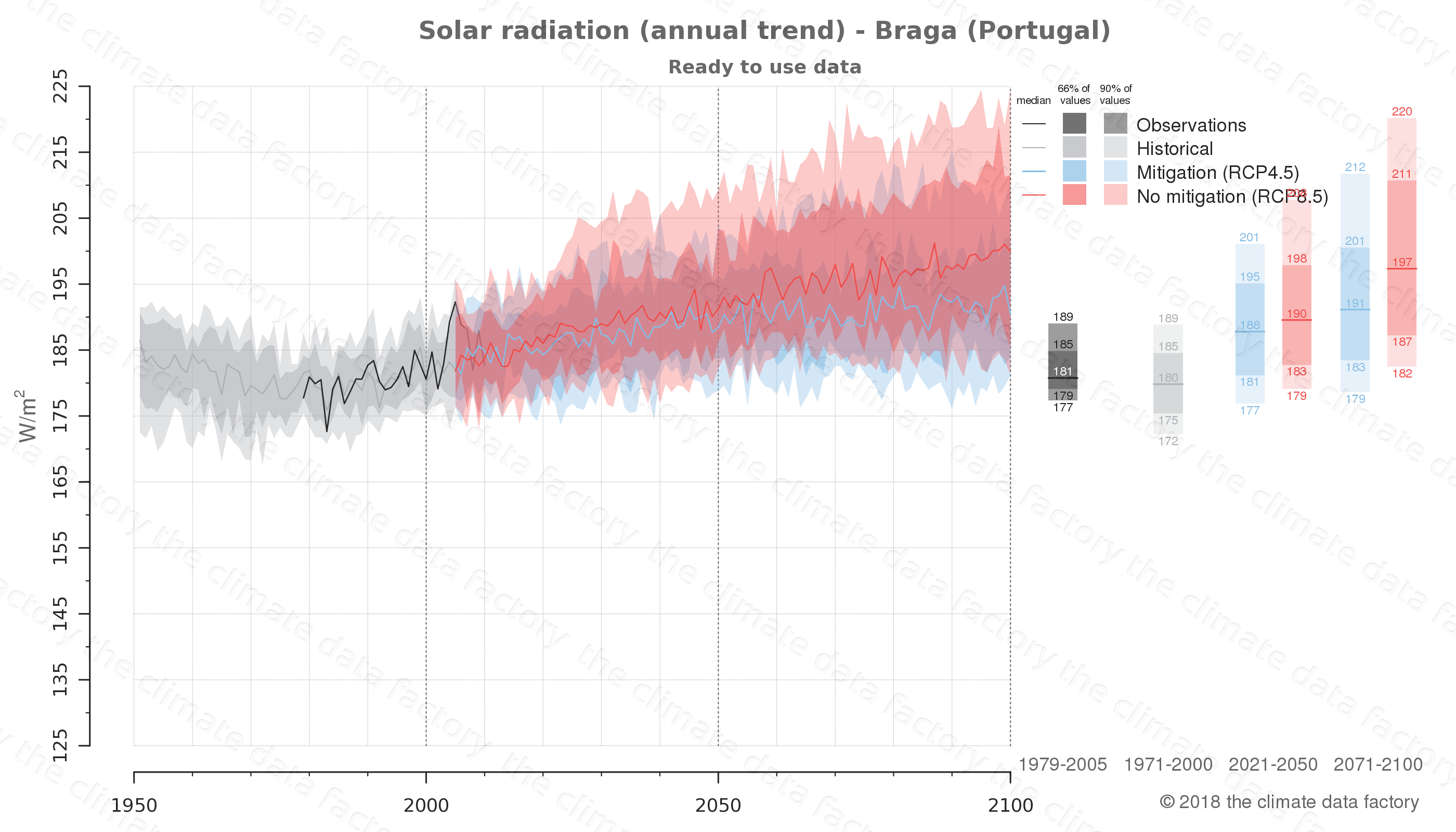 Graphic of projected solar radiation for Braga (Portugal) under two climate change mitigation policy scenarios (RCP4.5, RCP8.5). Represented climate data are processed (bias-adjusted and quality controlled) data from IPCC models. https://theclimatedatafactory.com