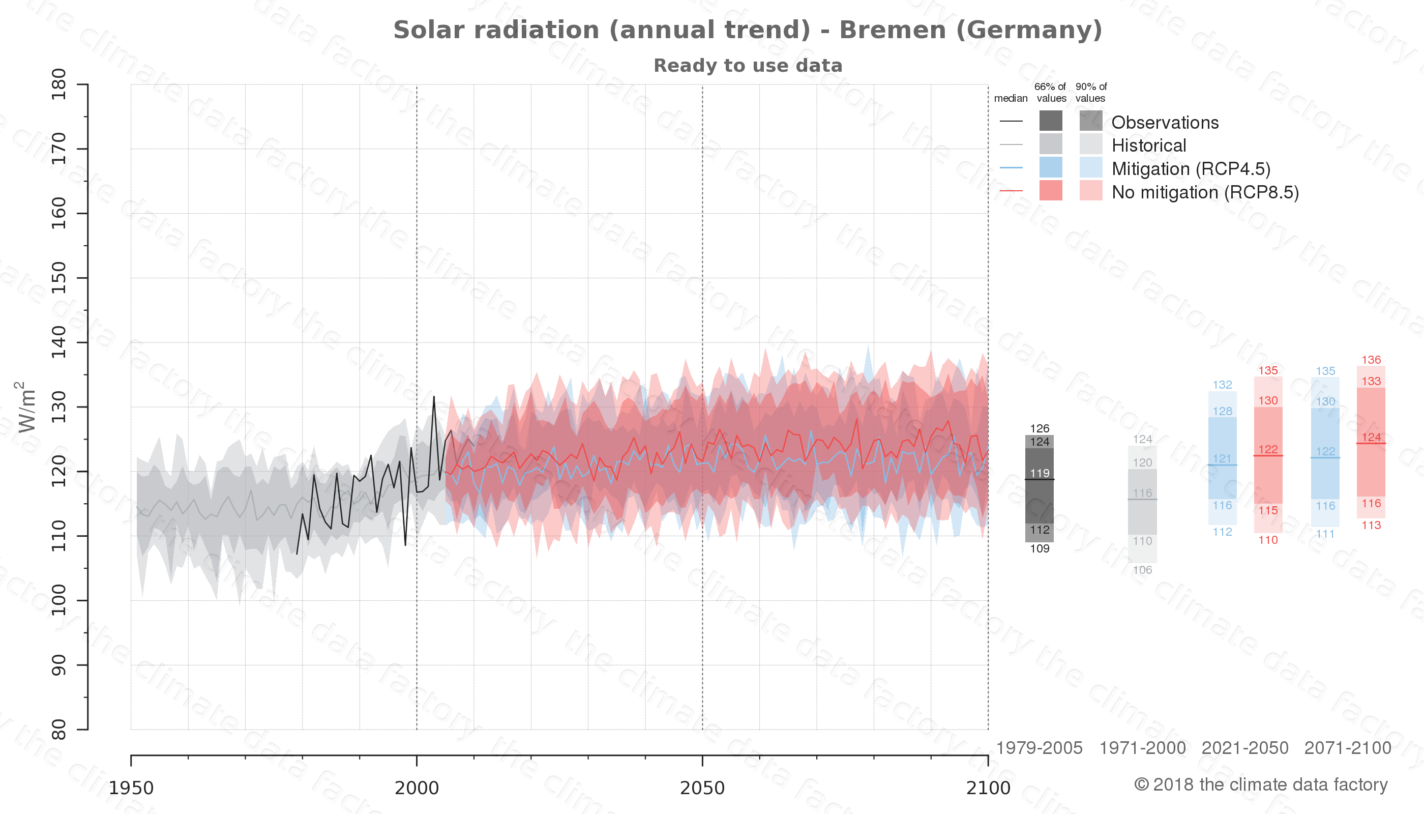 Graphic of projected solar radiation for Bremen (Germany) under two climate change mitigation policy scenarios (RCP4.5, RCP8.5). Represented climate data are processed (bias-adjusted and quality controlled) data from IPCC models. https://theclimatedatafactory.com