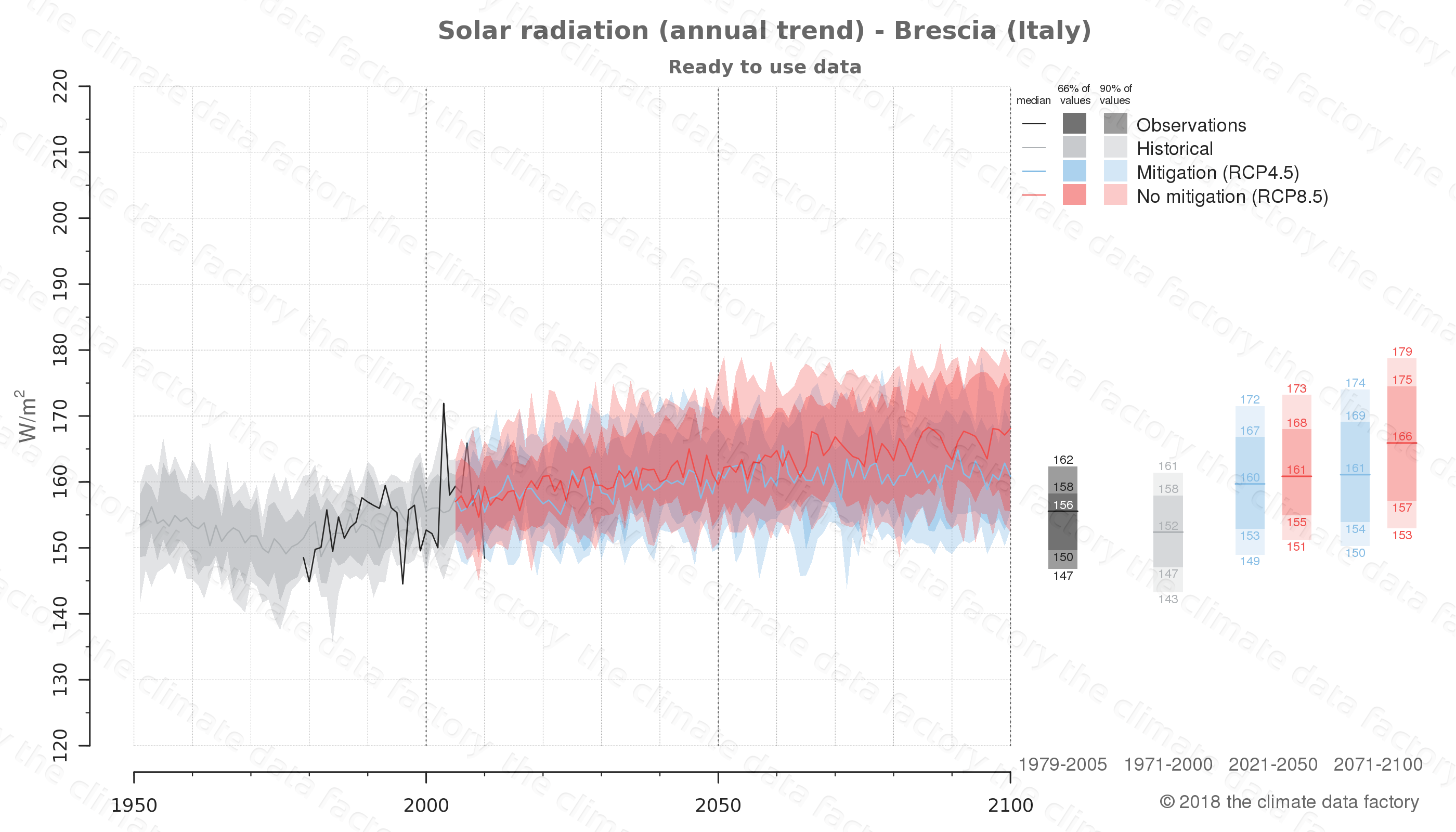 Graphic of projected solar radiation for Brescia (Italy) under two climate change mitigation policy scenarios (RCP4.5, RCP8.5). Represented climate data are processed (bias-adjusted and quality controlled) data from IPCC models. https://theclimatedatafactory.com