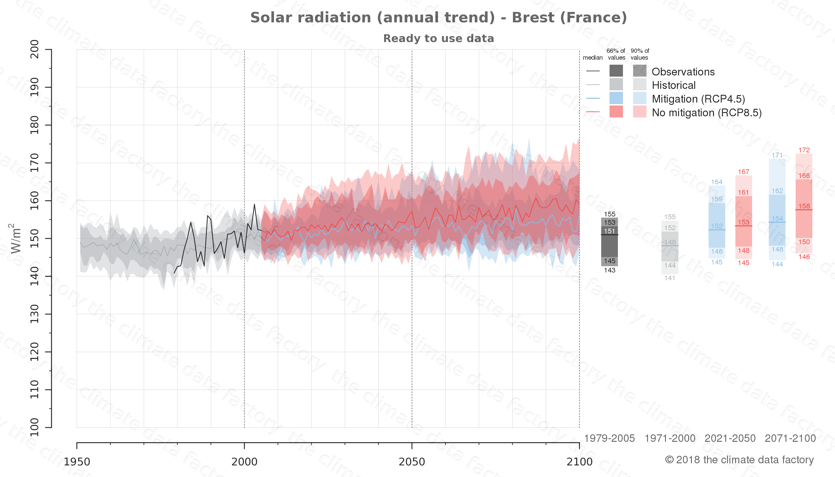 Graphic of projected solar radiation for Brest (France) under two climate change mitigation policy scenarios (RCP4.5, RCP8.5). Represented climate data are processed (bias-adjusted and quality controlled) data from IPCC models. https://theclimatedatafactory.com