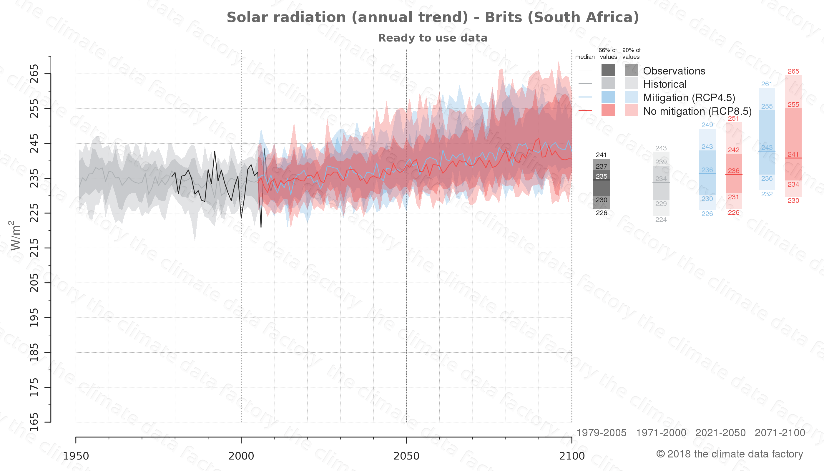 Graphic of projected solar radiation for Brits (South Africa) under two climate change mitigation policy scenarios (RCP4.5, RCP8.5). Represented climate data are processed (bias-adjusted and quality controlled) data from IPCC models. https://theclimatedatafactory.com