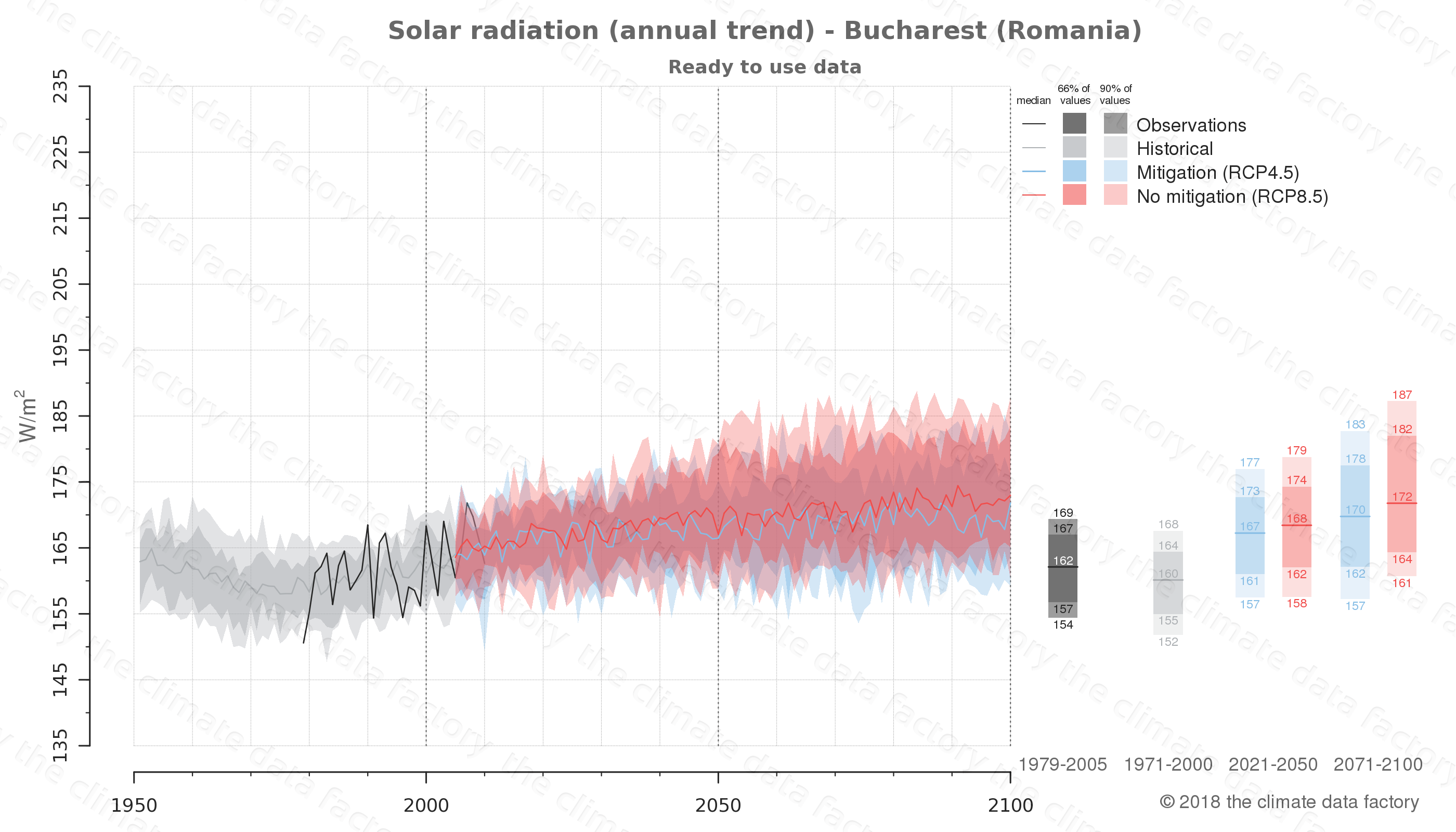 Graphic of projected solar radiation for Bucharest (Romania) under two climate change mitigation policy scenarios (RCP4.5, RCP8.5). Represented climate data are processed (bias-adjusted and quality controlled) data from IPCC models. https://theclimatedatafactory.com