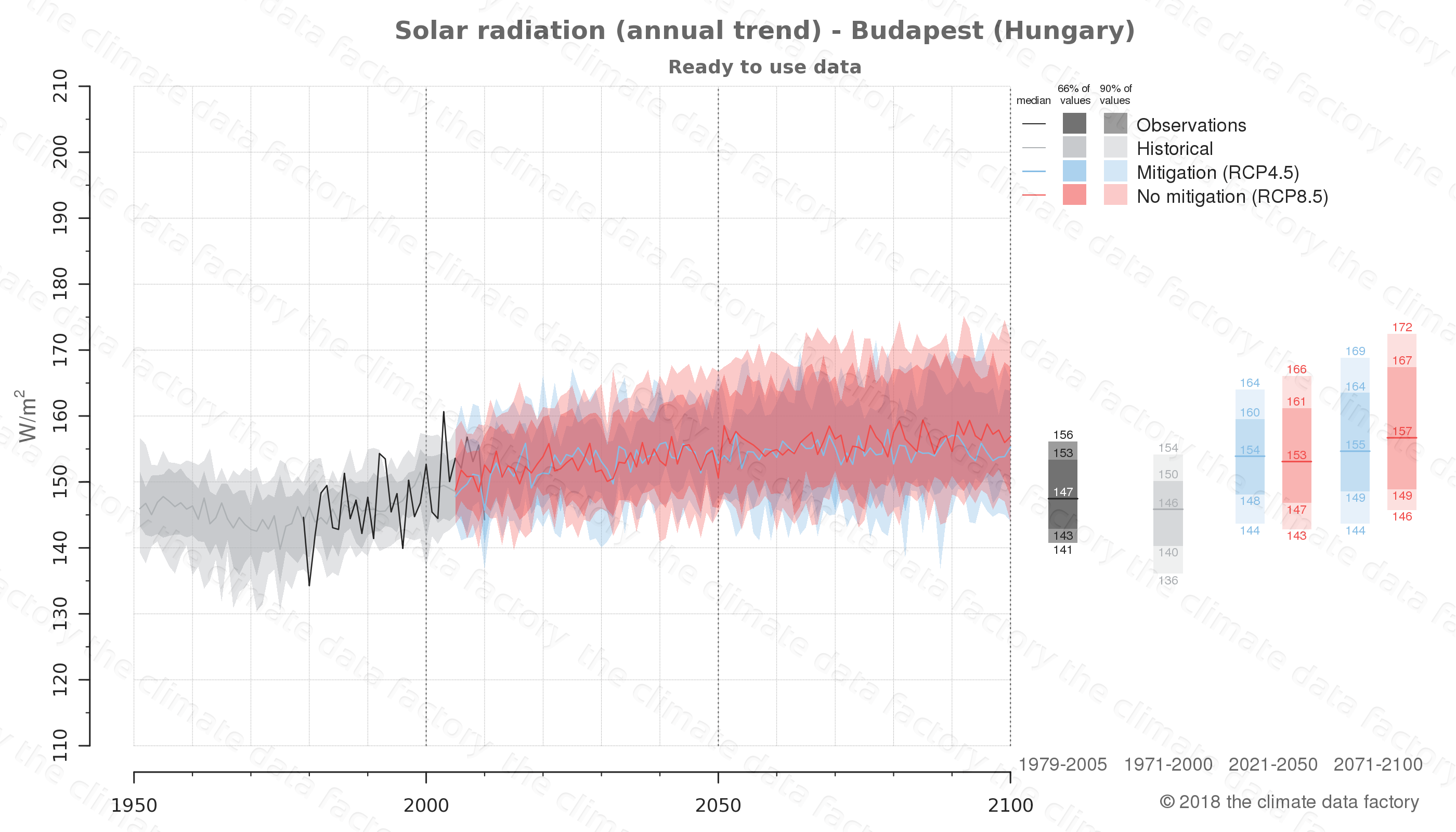 Graphic of projected solar radiation for Budapest (Hungary) under two climate change mitigation policy scenarios (RCP4.5, RCP8.5). Represented climate data are processed (bias-adjusted and quality controlled) data from IPCC models. https://theclimatedatafactory.com